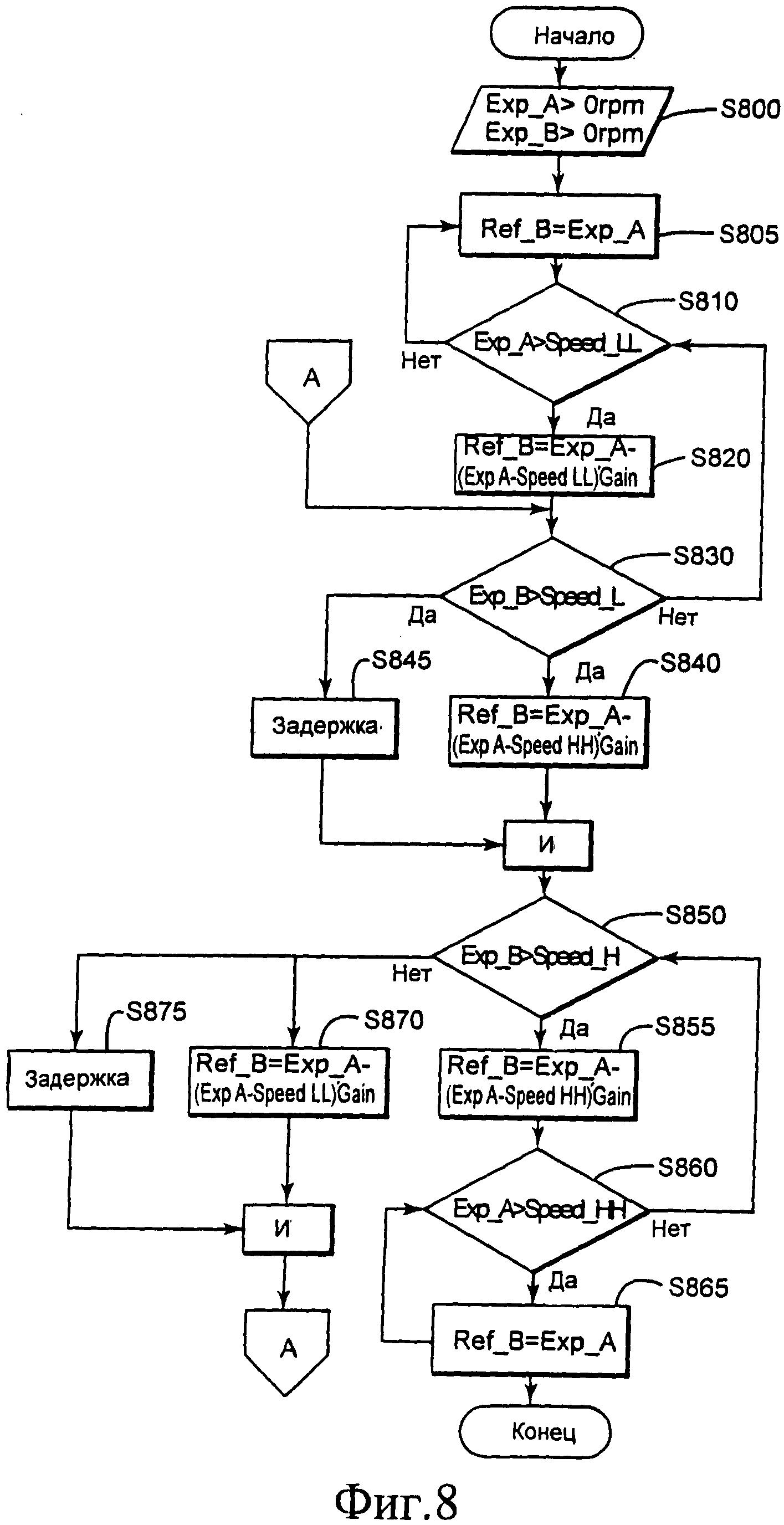Способ и устройство для автоматического управления скоростью детандера