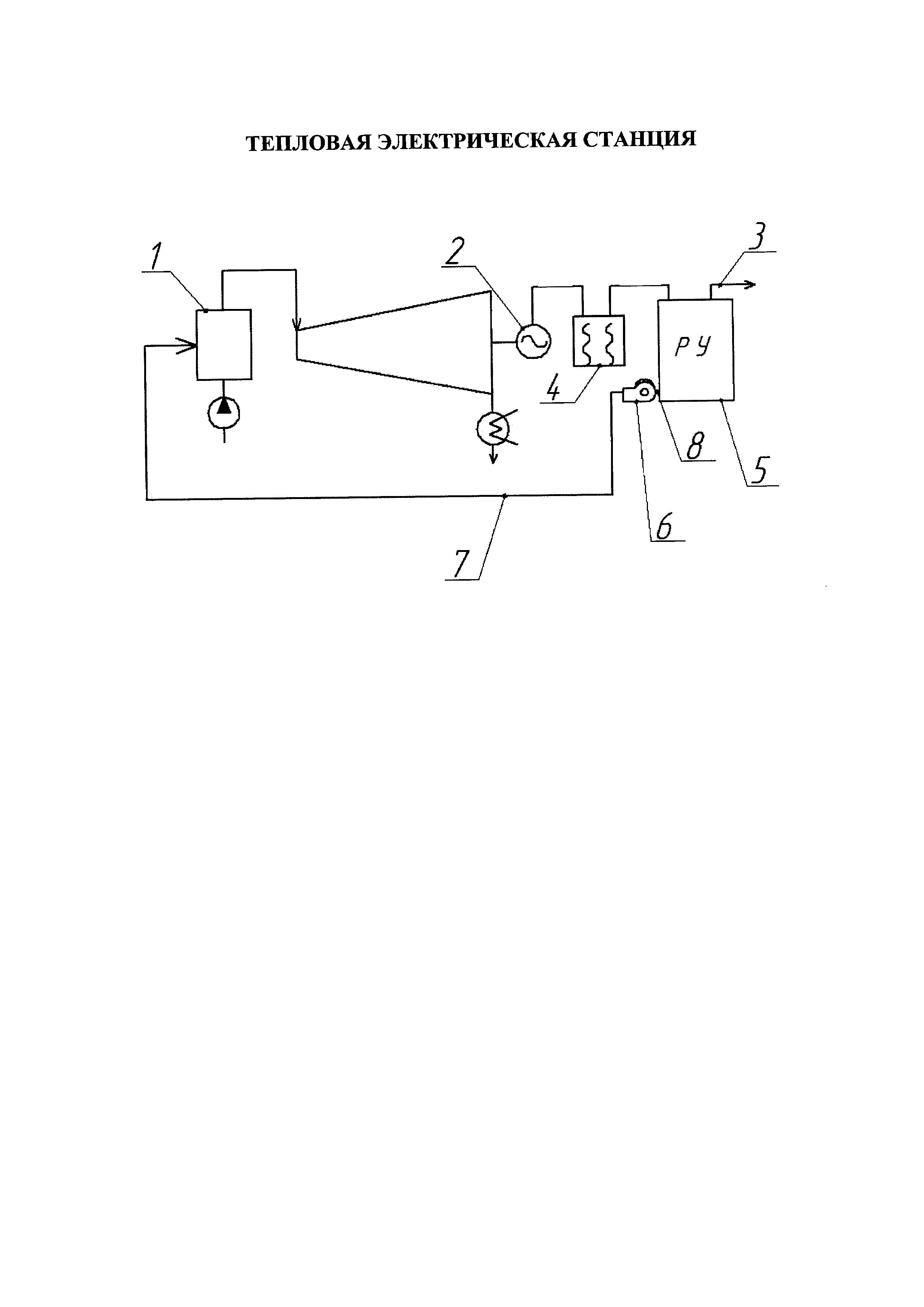 Тепловая электрическая станция