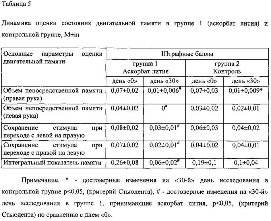 Анализ крови на литий в москве Справка о надомном обучении Улица Циолковского