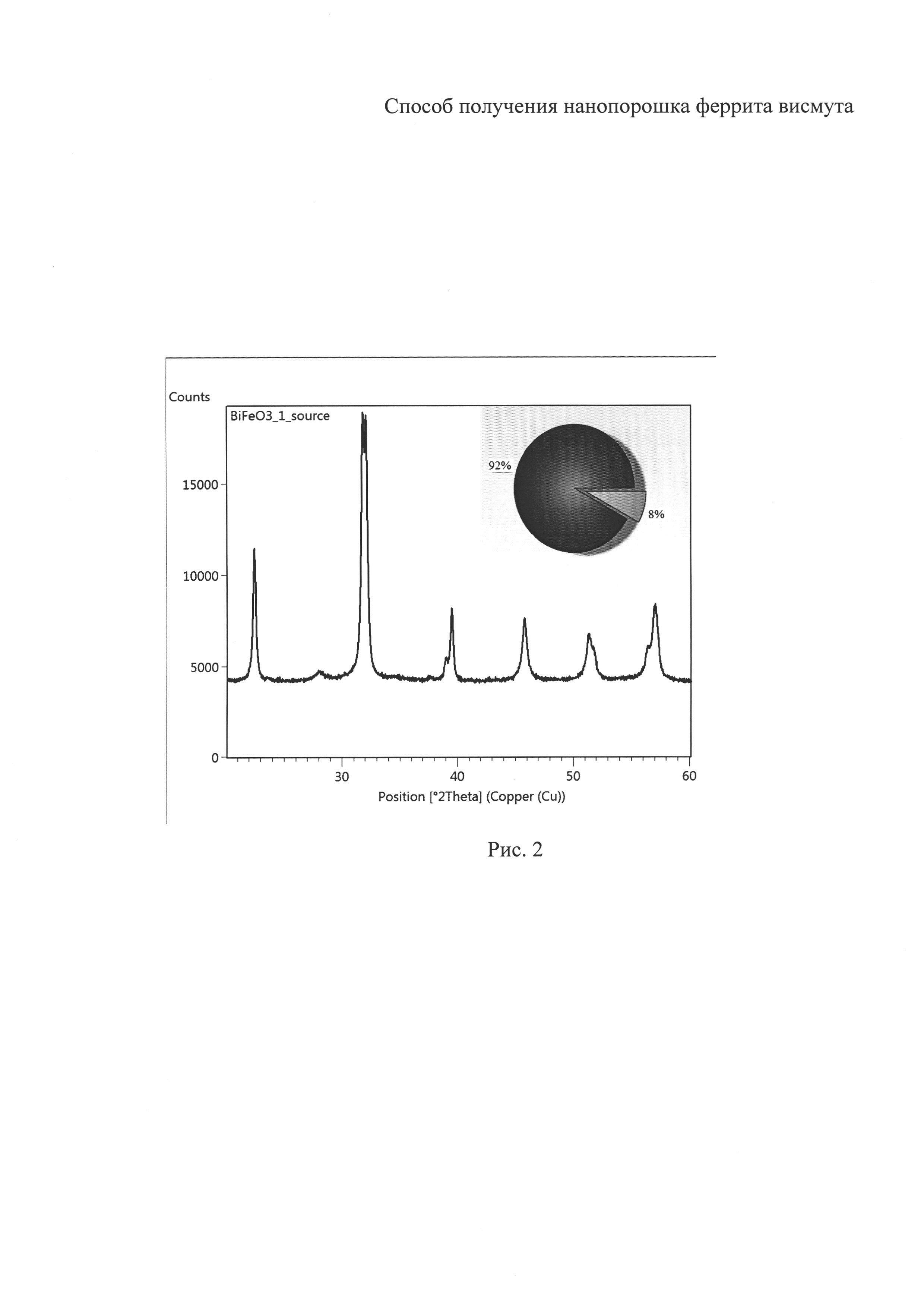Способ получения нанопорошка феррита висмута