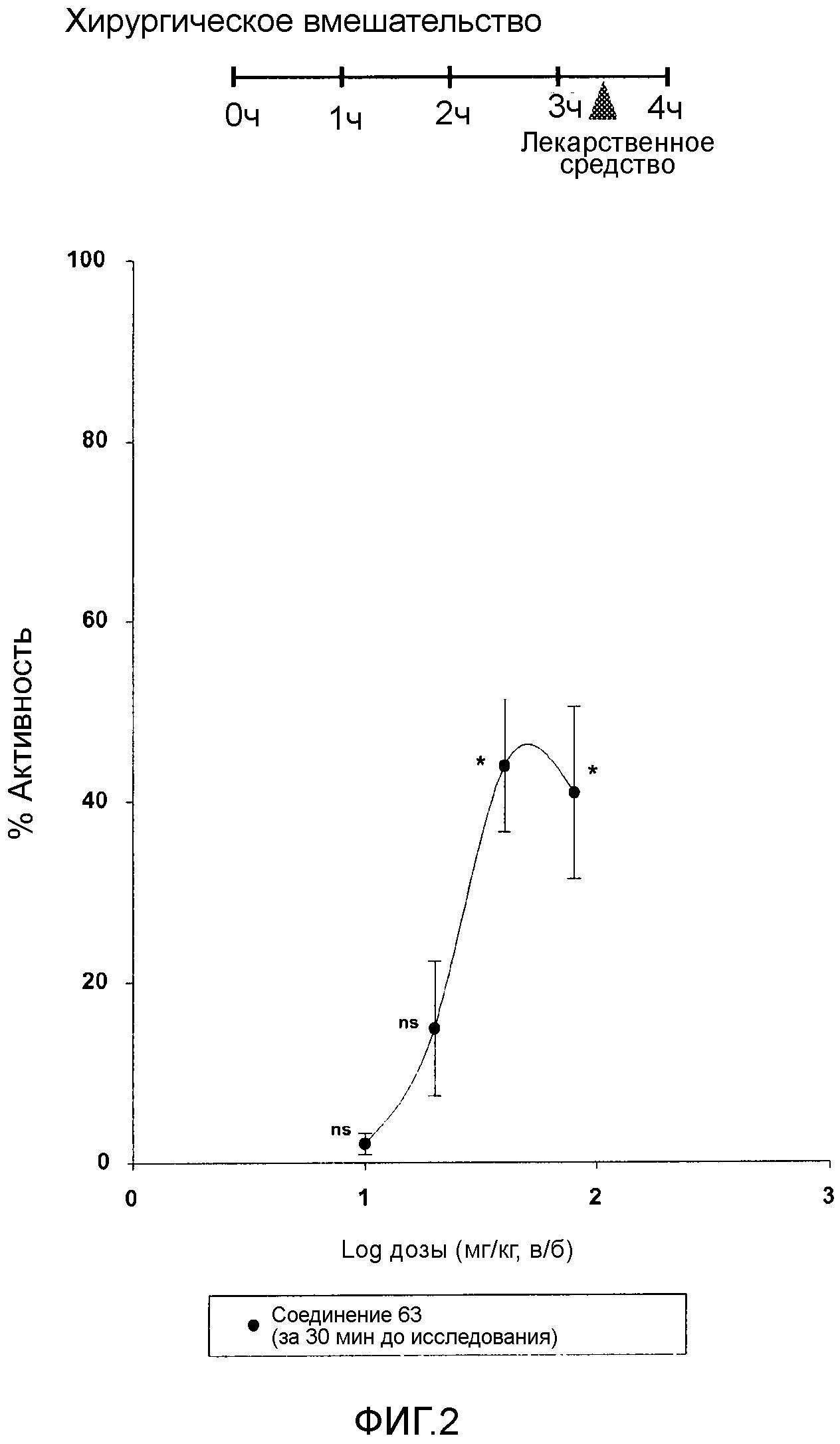 Сигма-лиганды для применения при профилактике и/или лечении послеоперационной боли