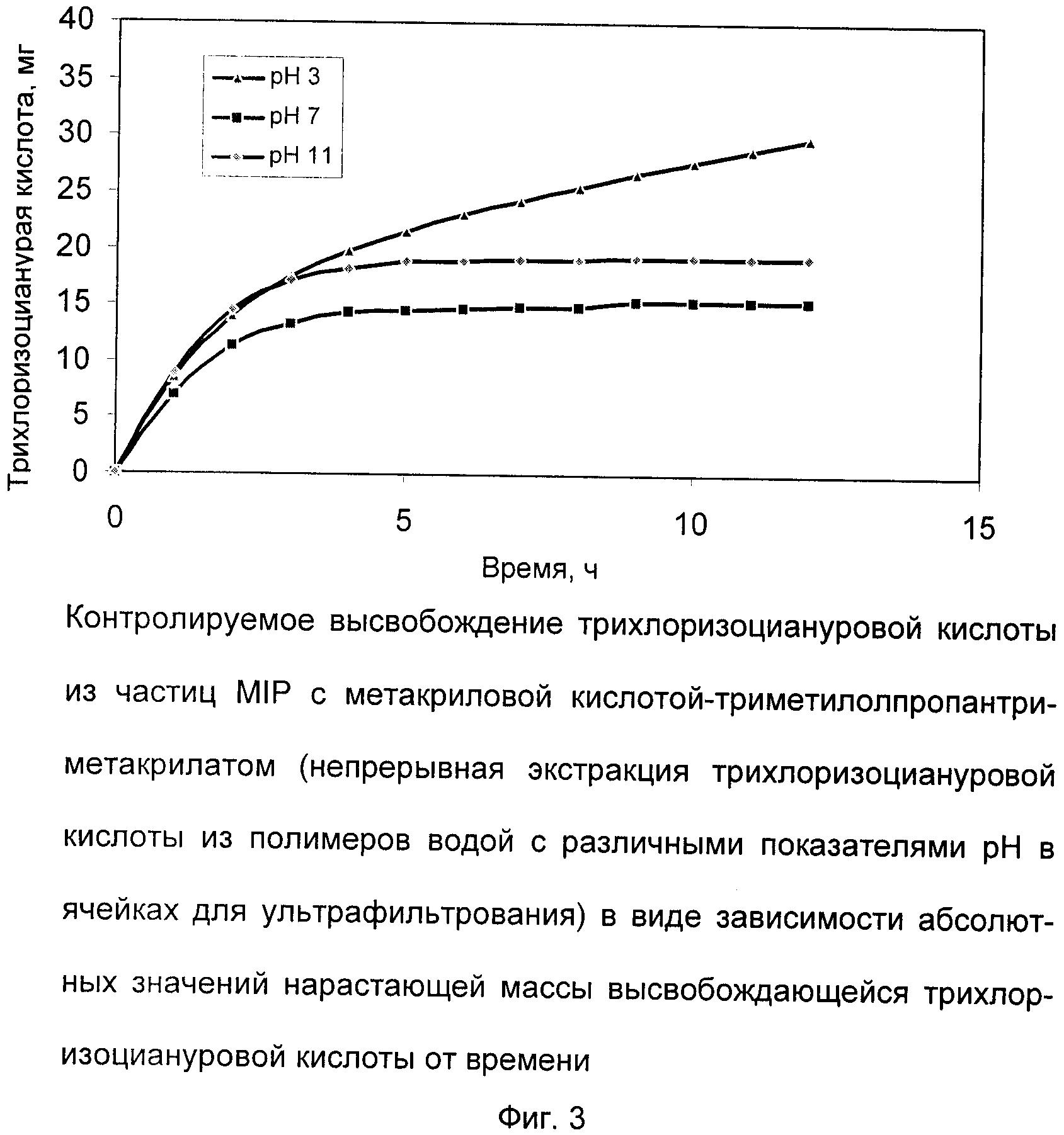 Косметические препараты на основе молекулярно впечатанных полимеров