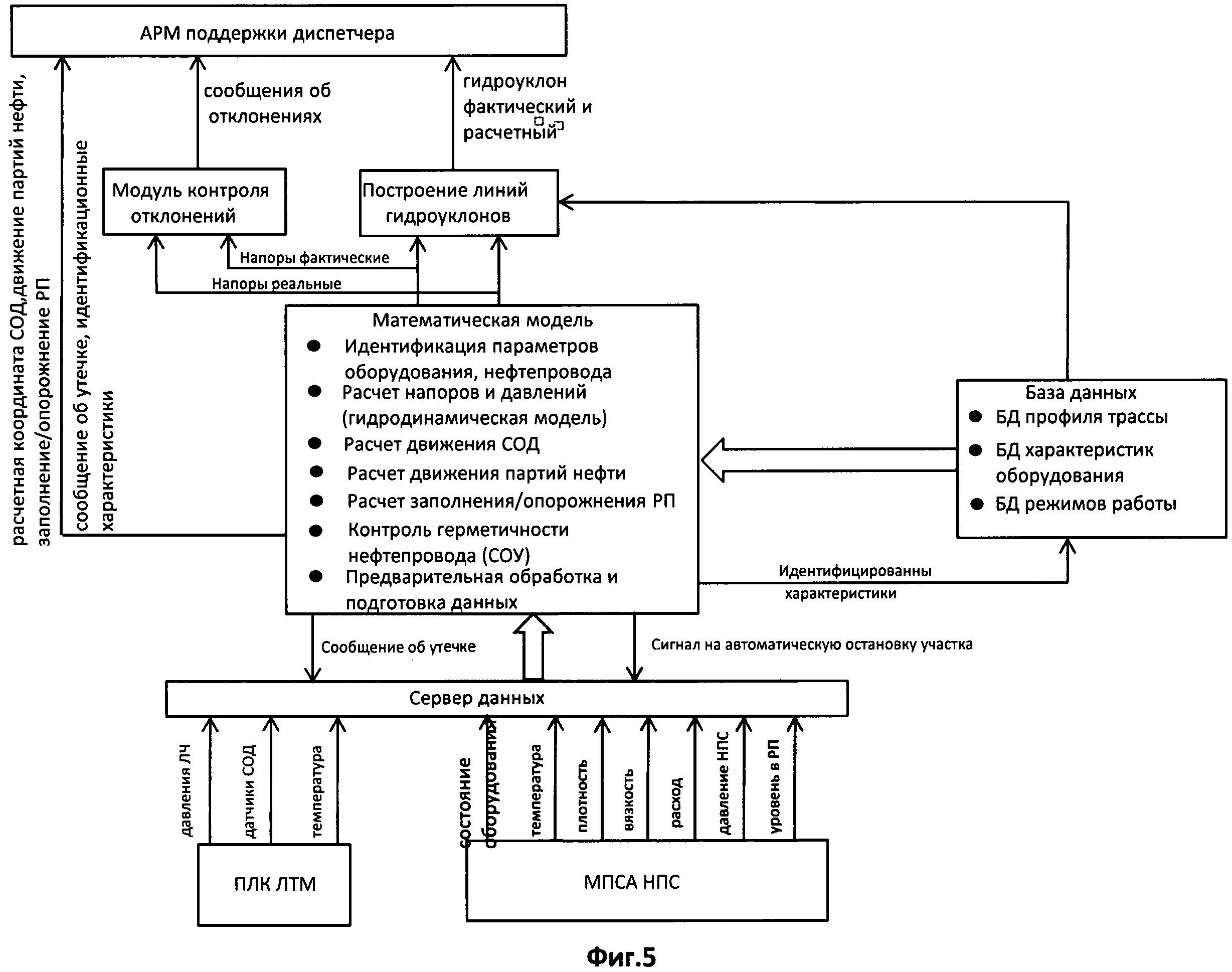 Авторизованная системы дистанционного управления запорными устройствами