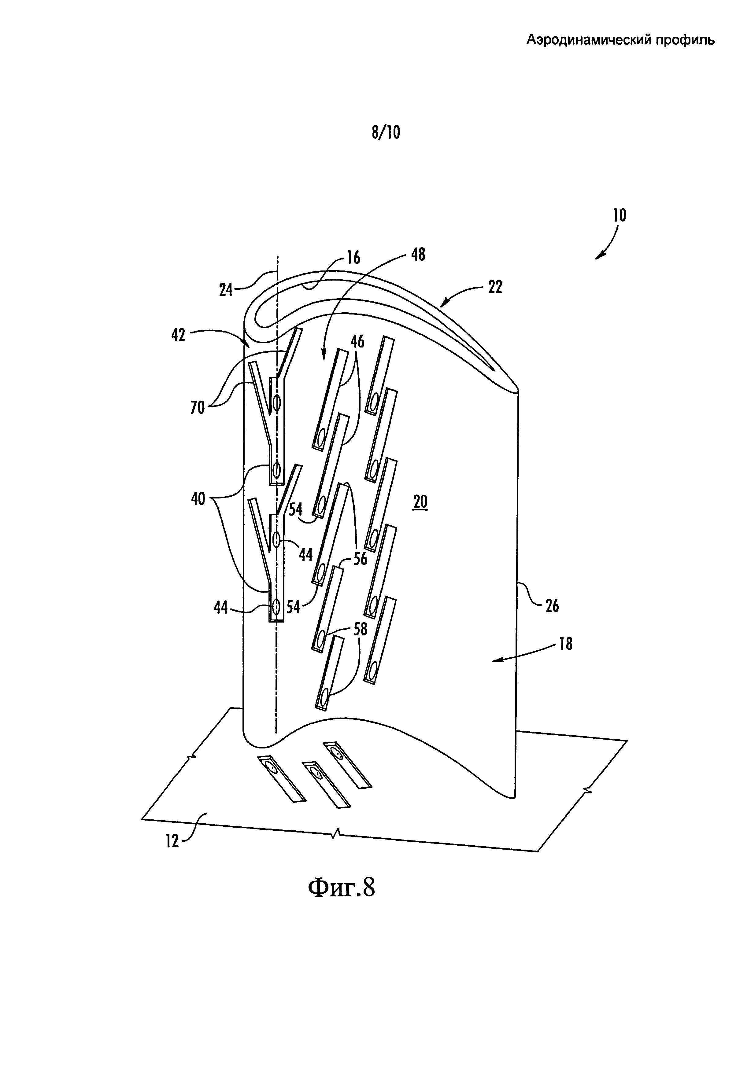 Аэродинамический профиль