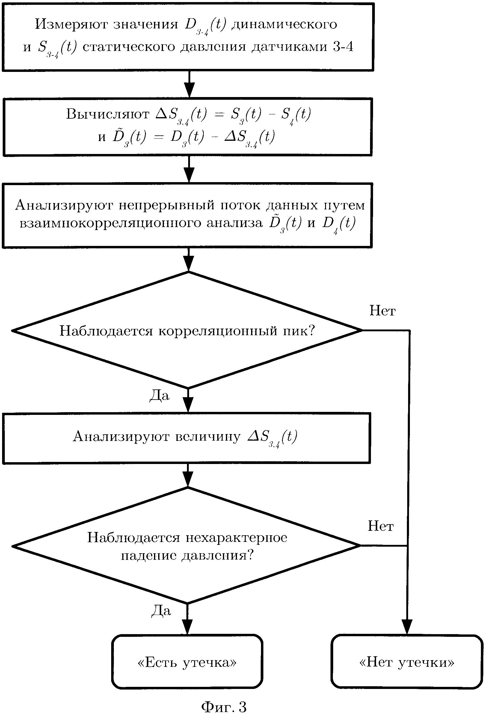 Способ обнаружения утечек на трубопроводах с насосной подачей транспортируемой среды