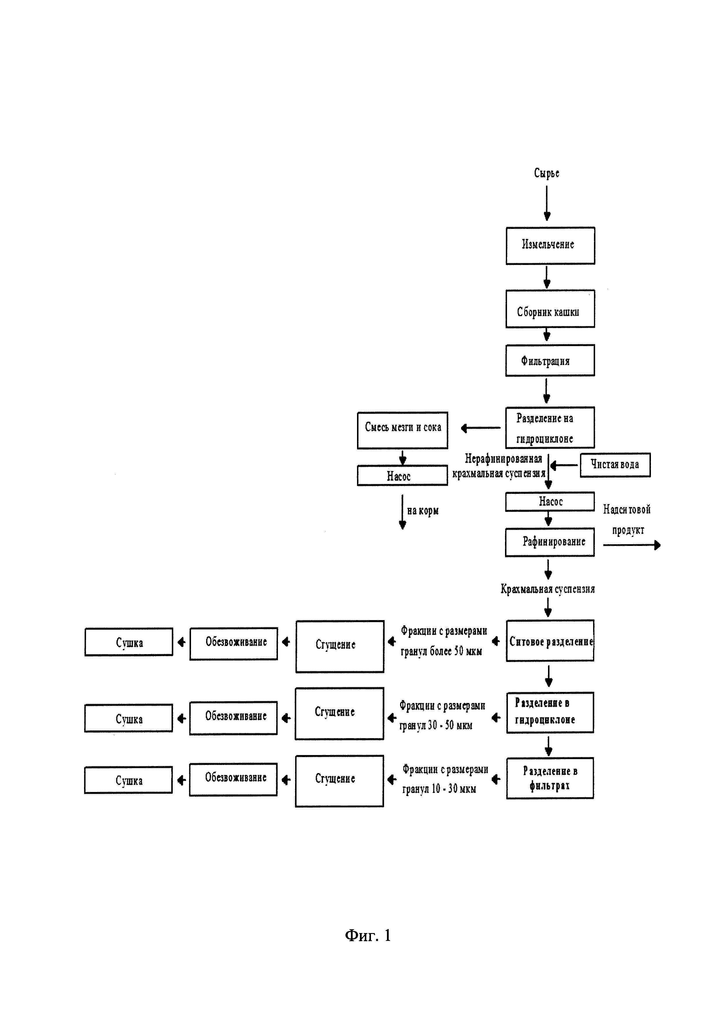 Способ выделения из крахмальной суспензии нативного крахмала, фракционированного по размеру крахмальных гранул