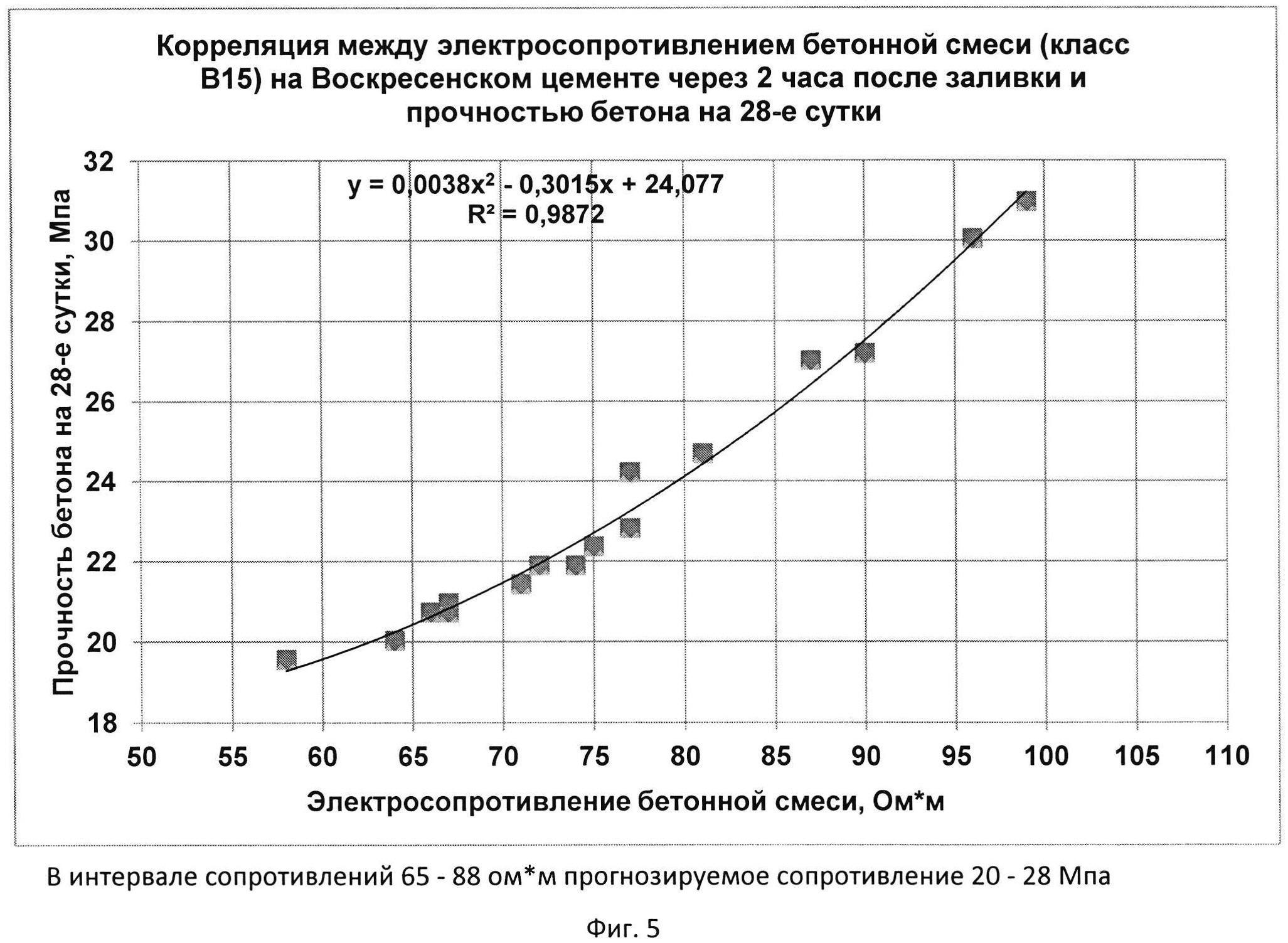 Контролируемые параметры бетонной смеси ручной инъекционный насос для цементного раствора
