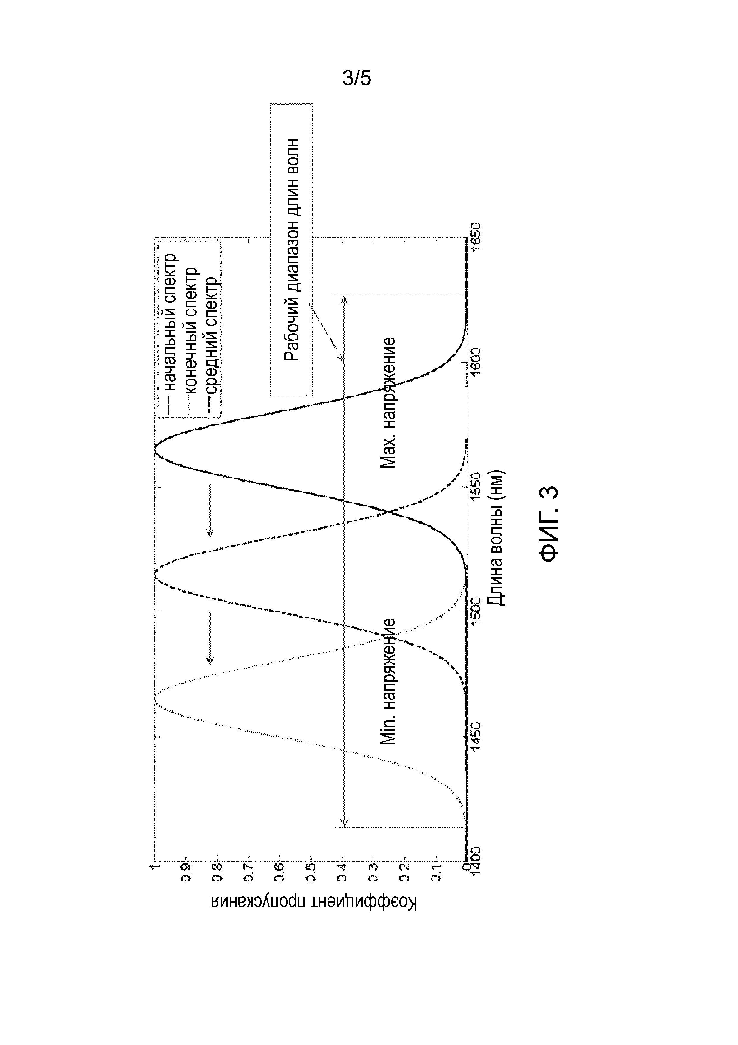 Перестраиваемый оптический фильтр, основанный на жидкокристаллической ячейке