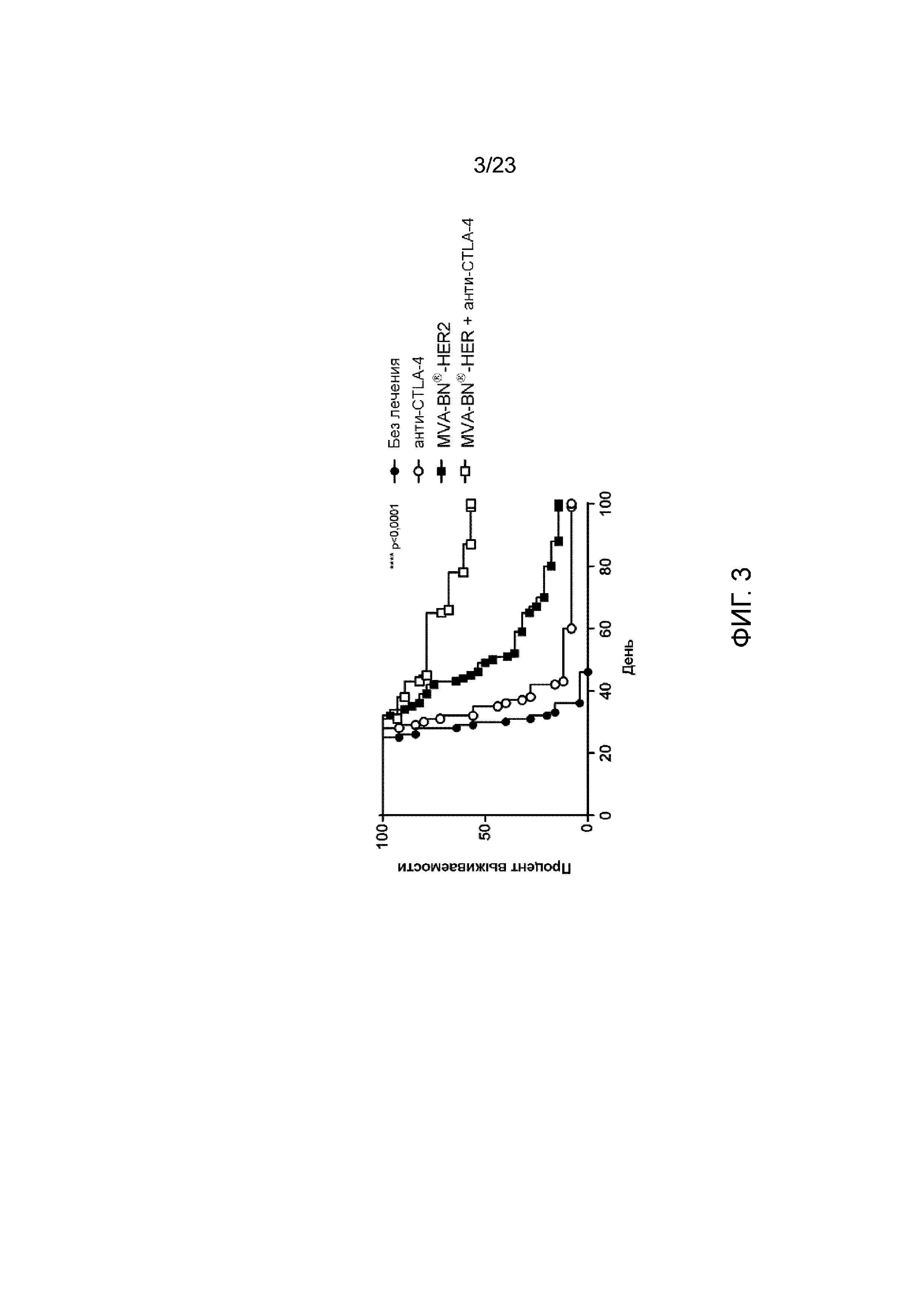 Комбинированное лекарственное средство для лечения рака с использованием поксвируса, экспрессирующего опухолевый антиген, и антагониста и/или агониста ингибитора имунной контрольной точки