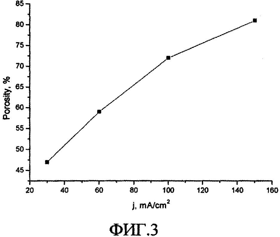 Способ получения пористых кремниевых биосовместимых наноносителей