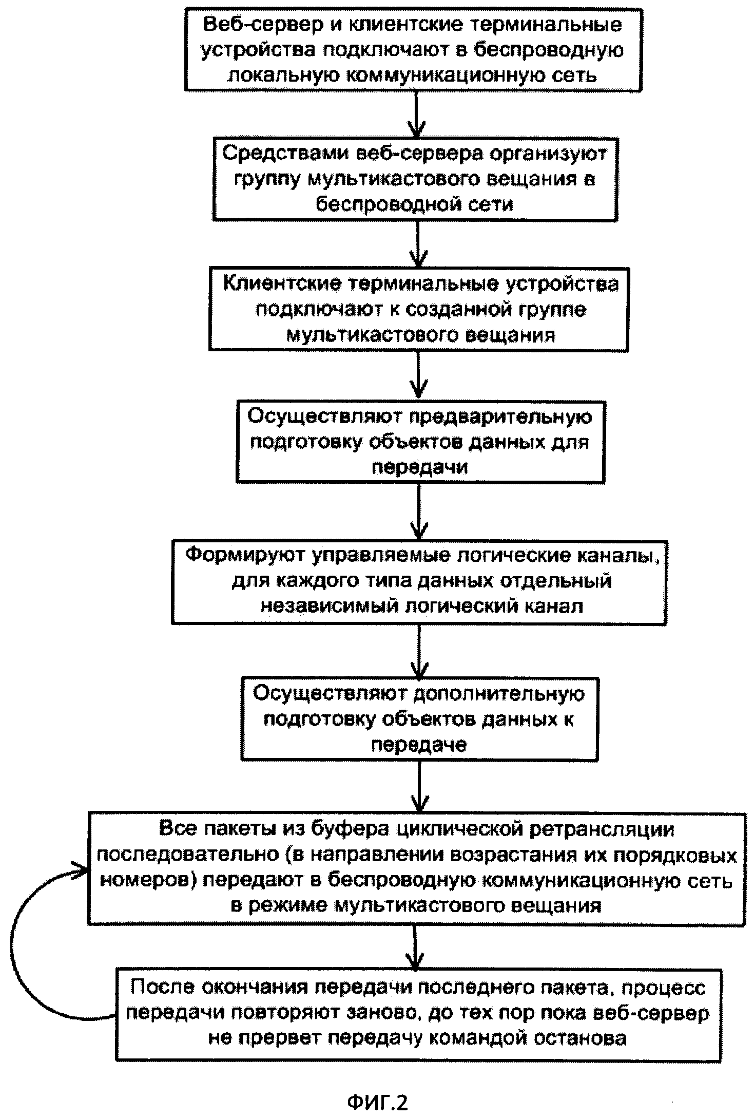 Размер буфера передачи данных сервера