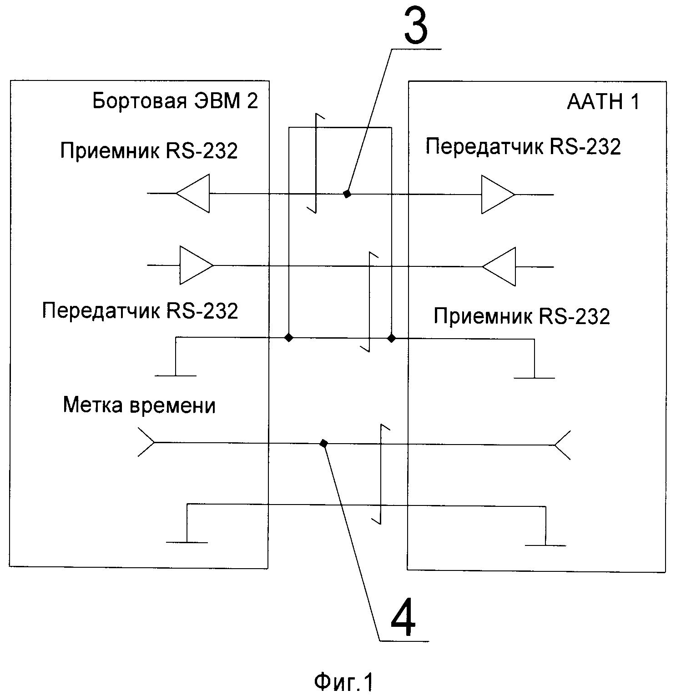 Способ информационного взаимодействия автономной аппаратуры топопривязки и навигации и бортовой эвм