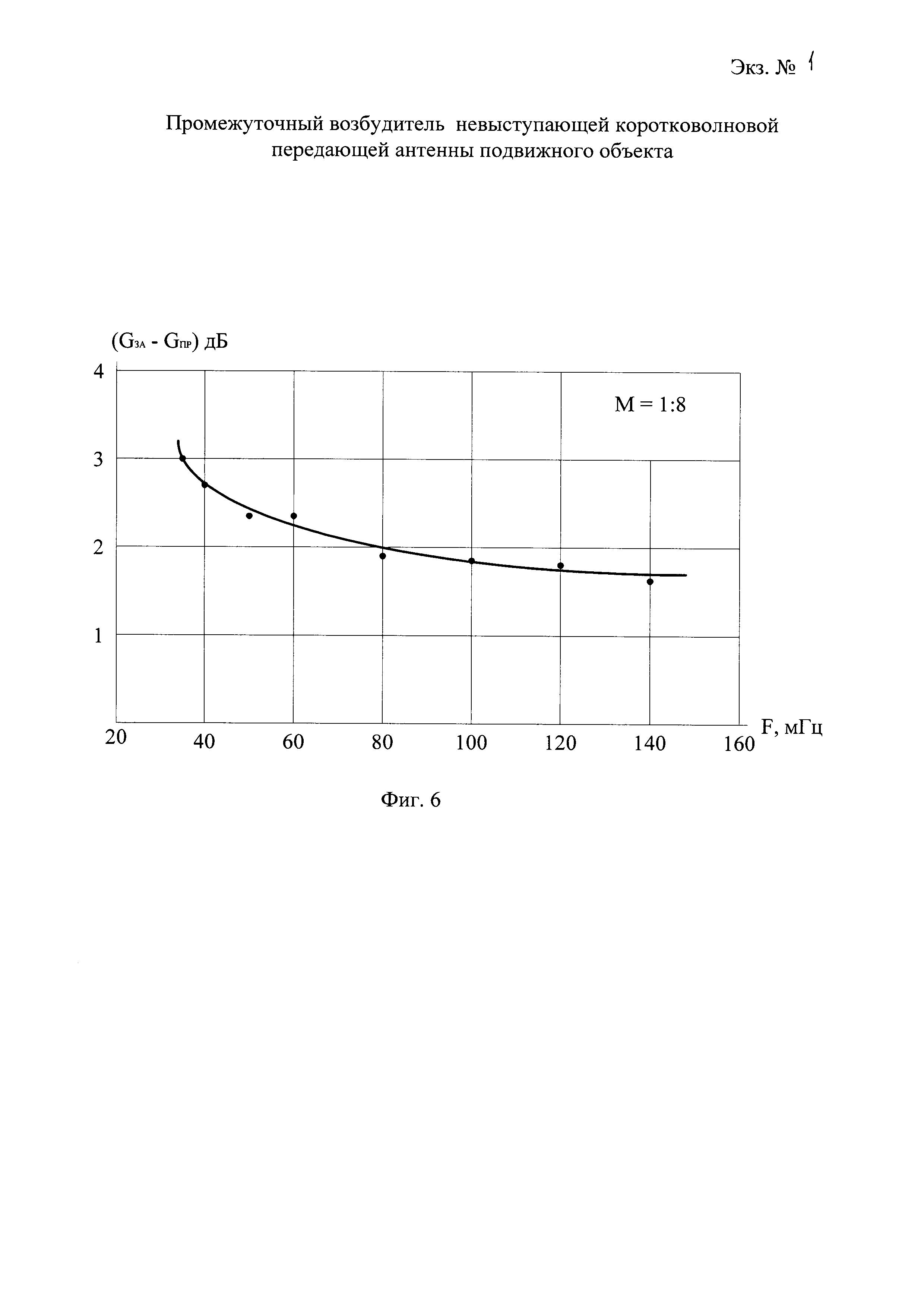Промежуточный возбудитель невыступающей коротковолновой передающей антенны подвижного объекта