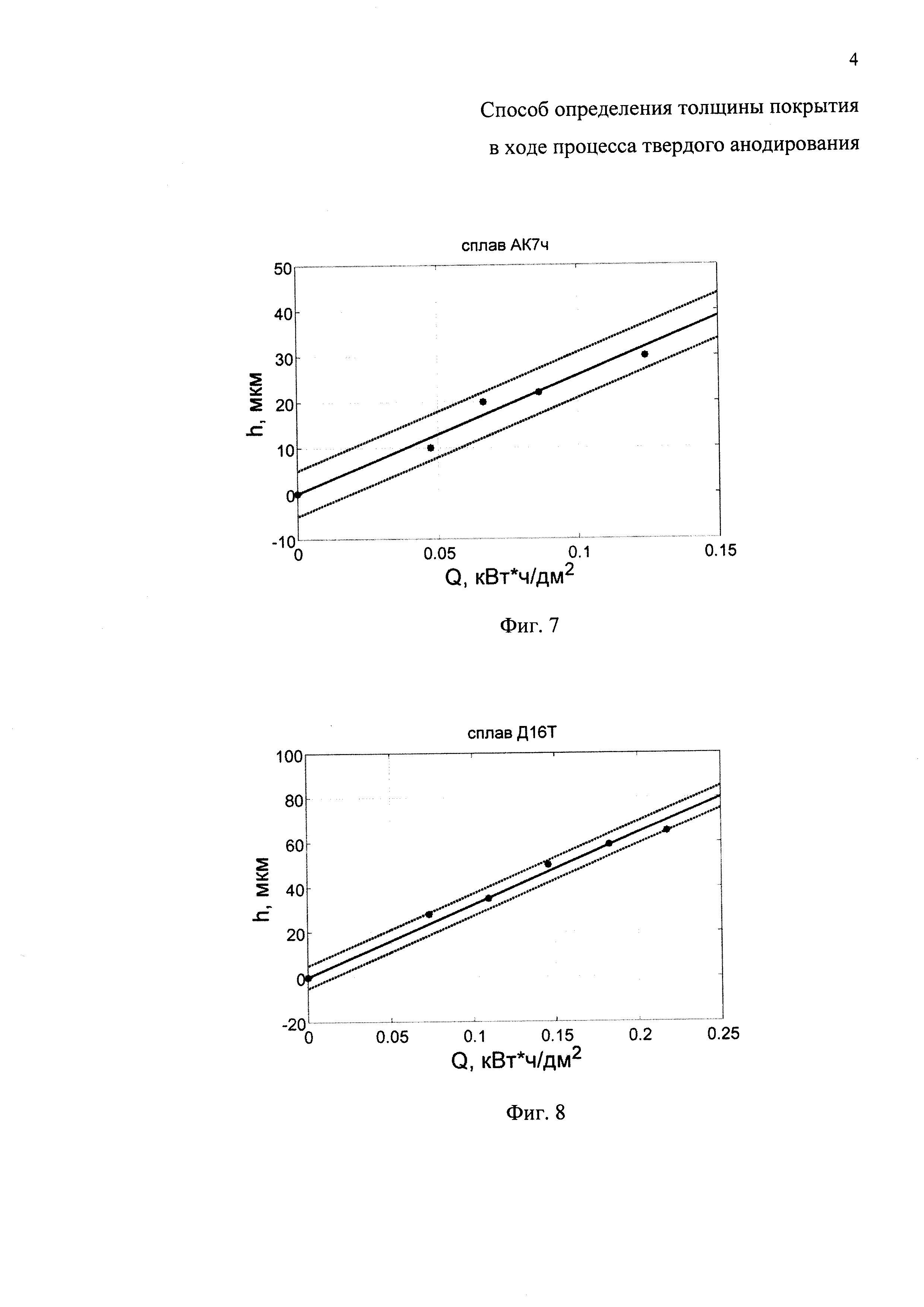 Способ определения толщины покрытия в ходе процесса твердого анодирования