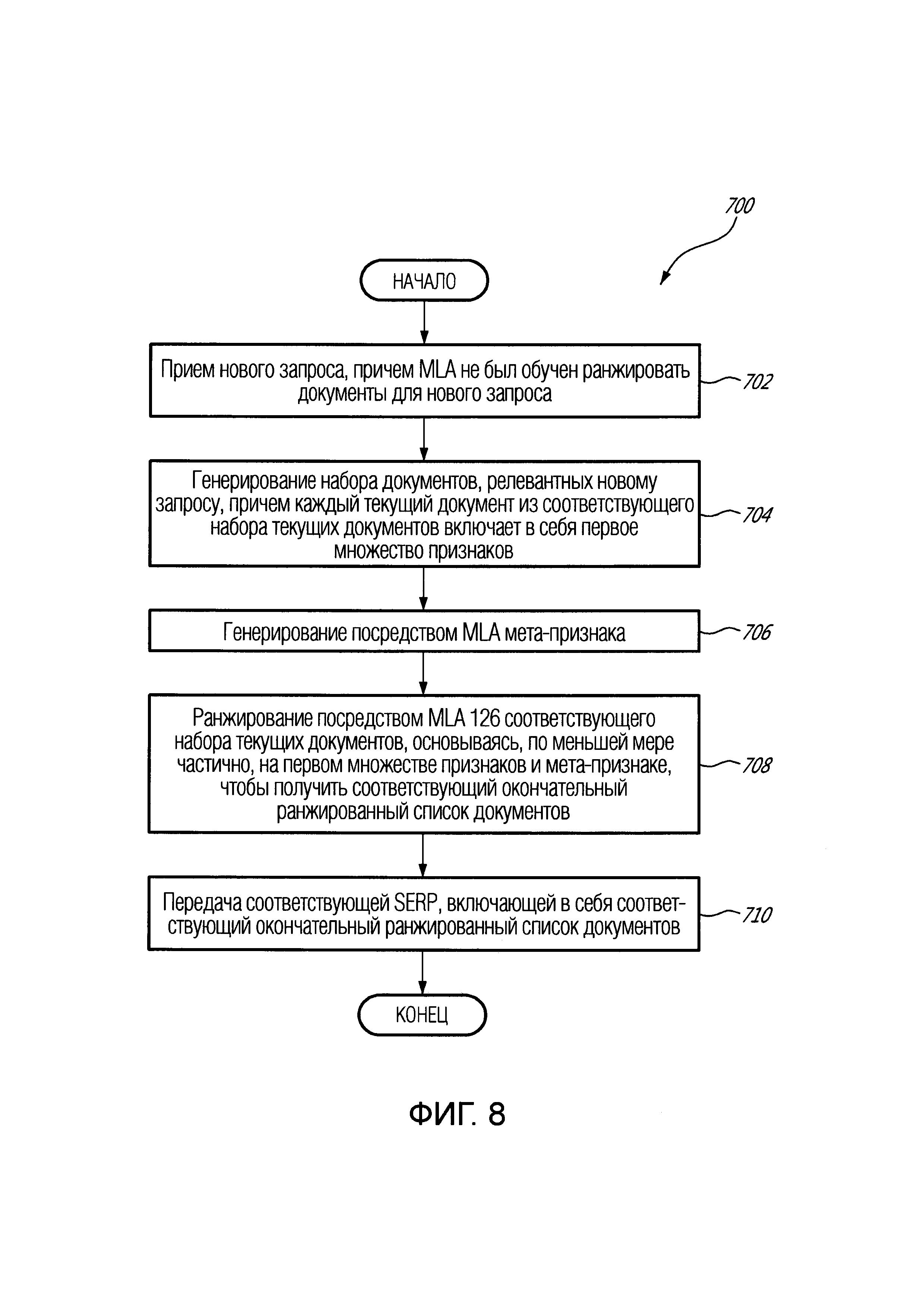 Способ и сервер генерирования мета-признака для ранжирования документов