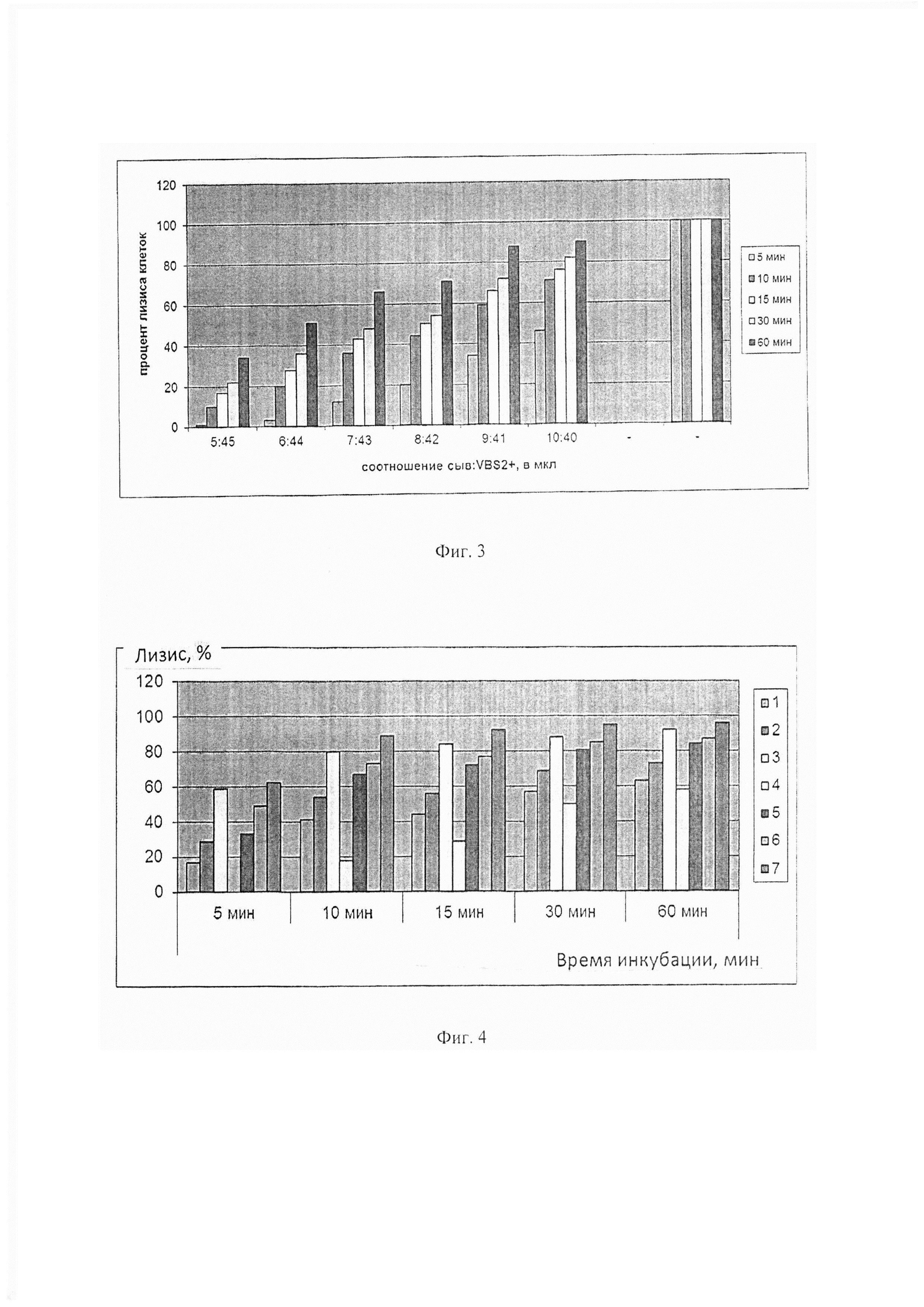 Скрининг-тест для определения функциональной активности классического пути системы комплемента