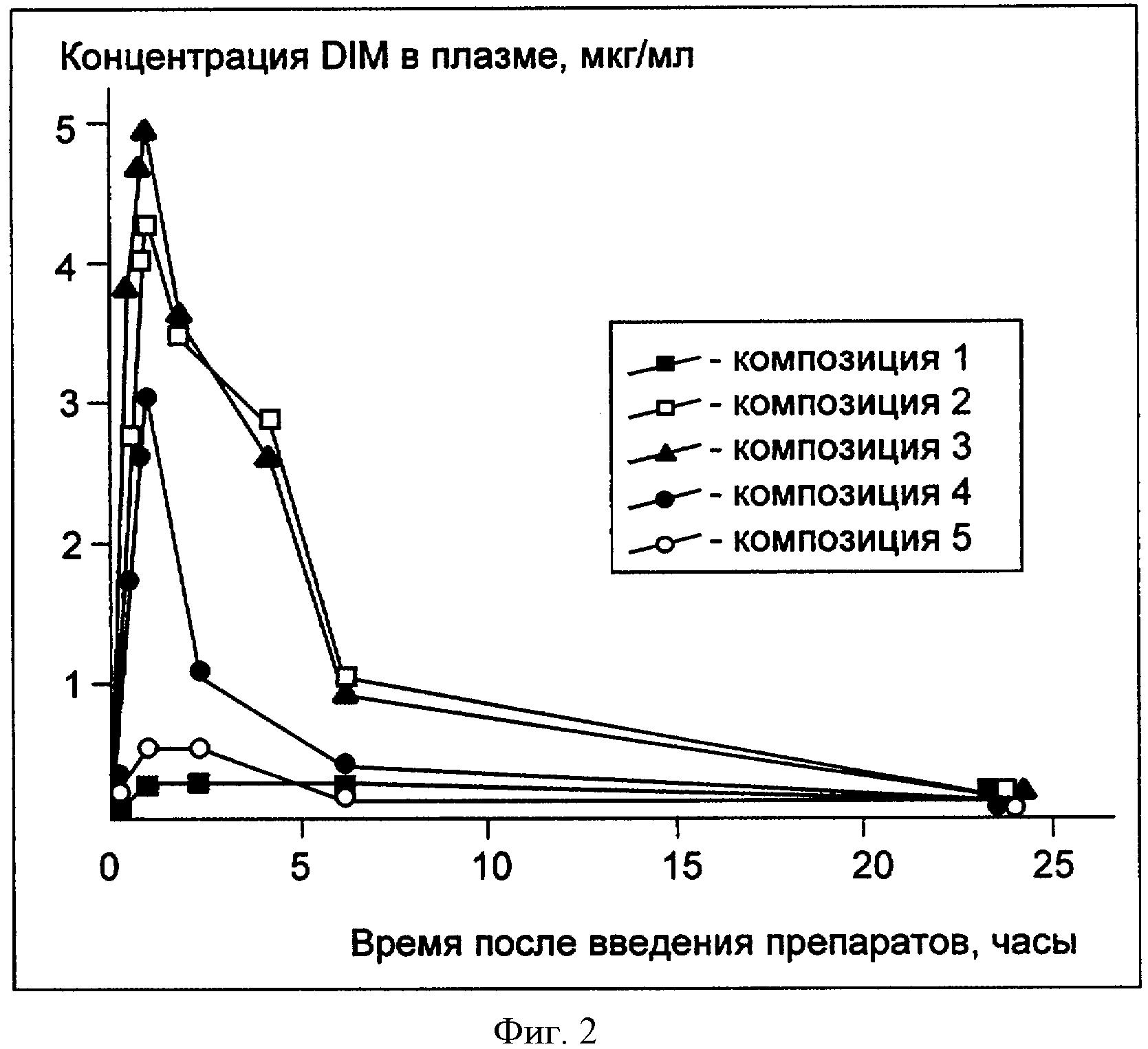 Фармацевтические композиции для пероральной доставки дииндолилметана (dim) и способы применения этих композиций
