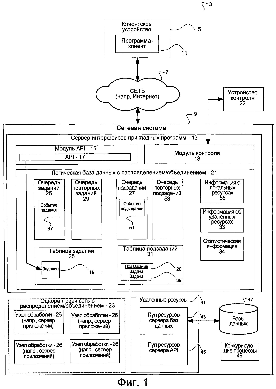 Способ и система (варианты) для обработки запроса