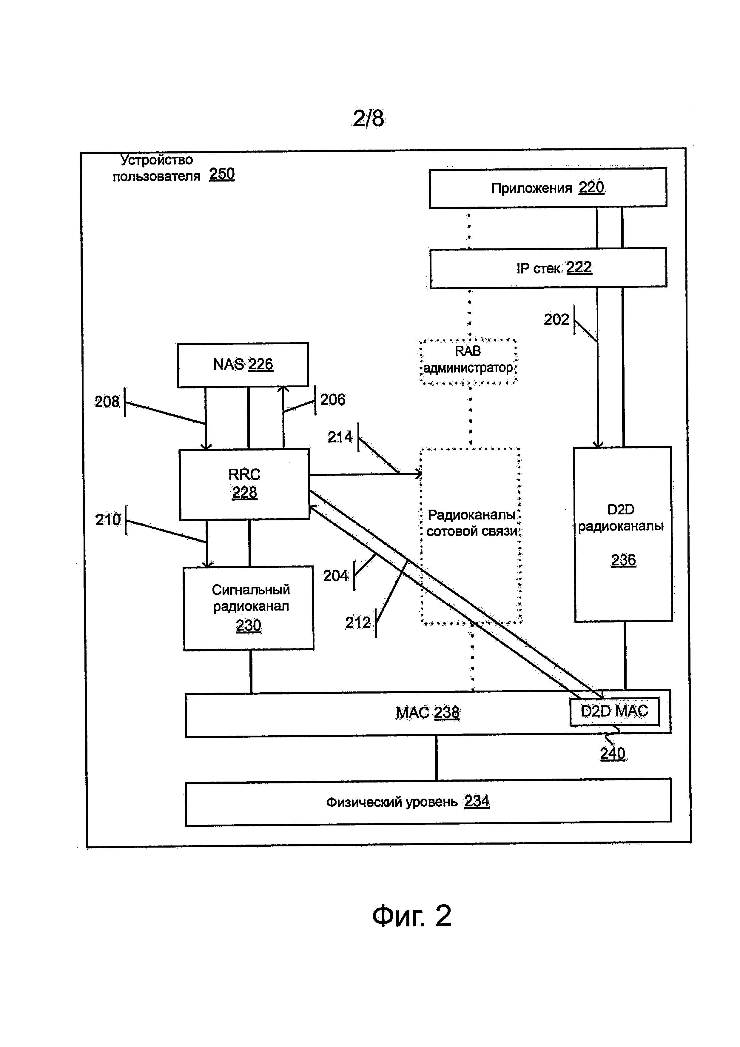 Устройство-устройство (d2d) коммуникации