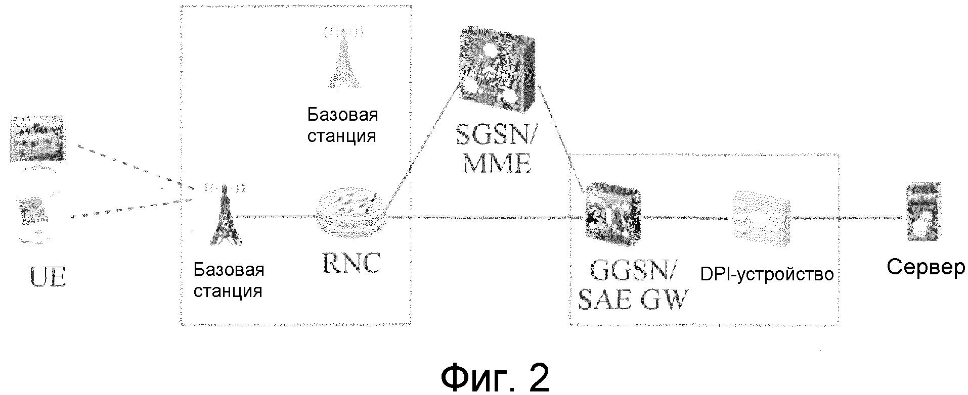 Способ, устройство и система для планирования потока данных