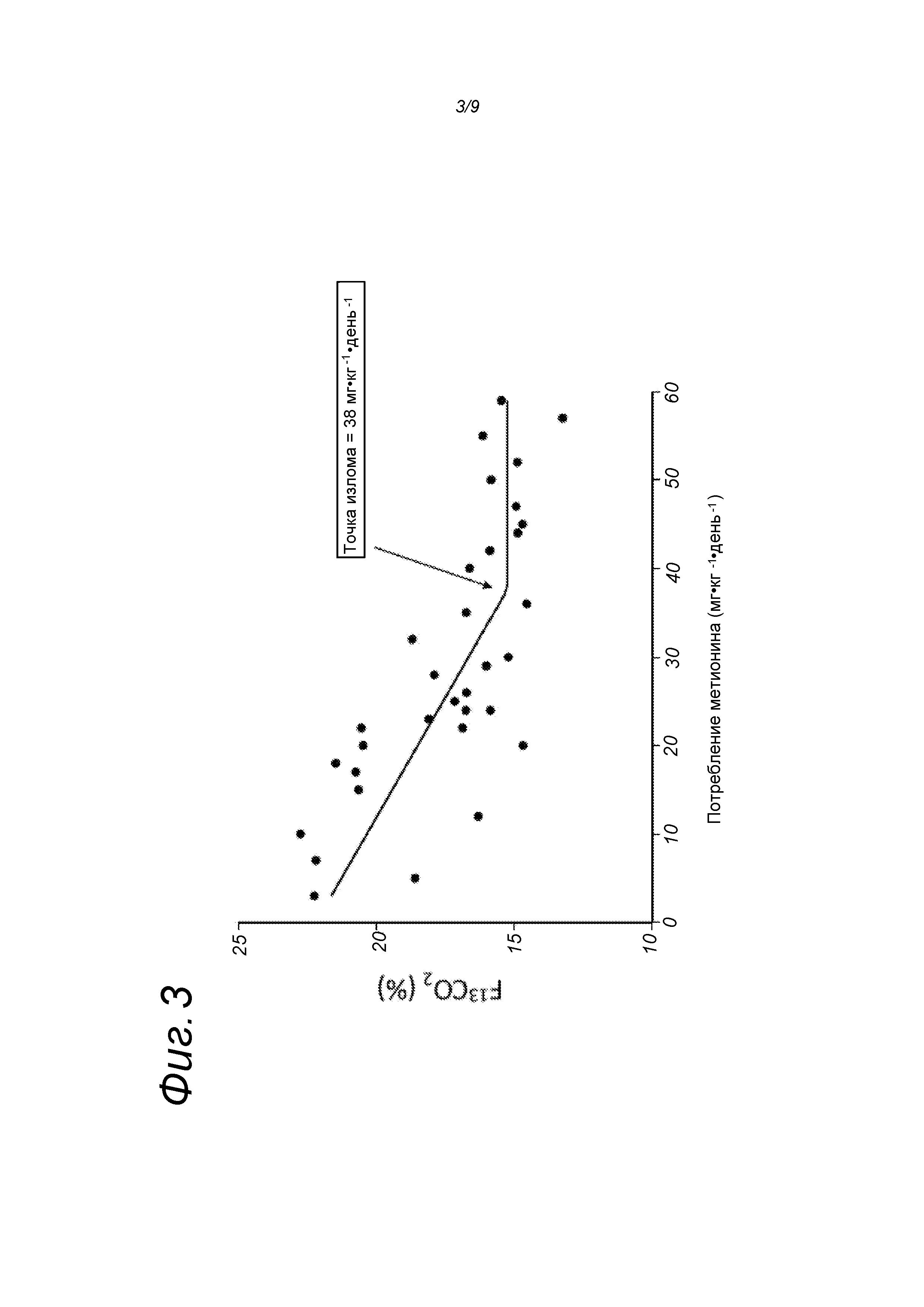 Детские смеси, содержащие оптимизированные профили аминокислот