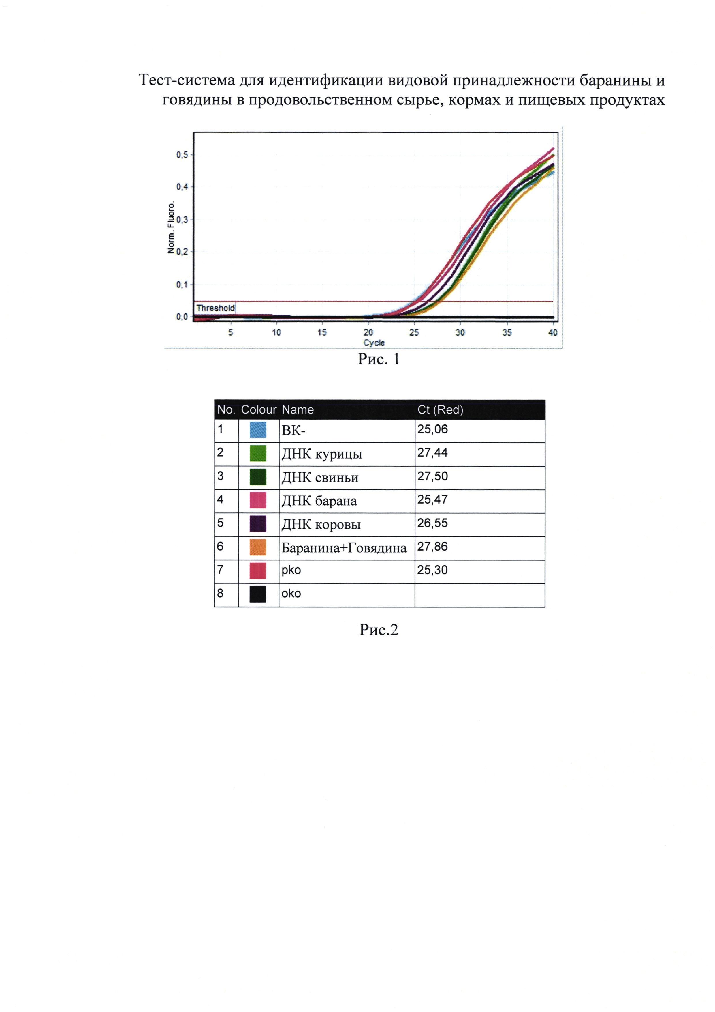 Тест-система для идентификации видовой принадлежности баранины и говядины в продовольственном сырье, кормах и пищевых продуктах