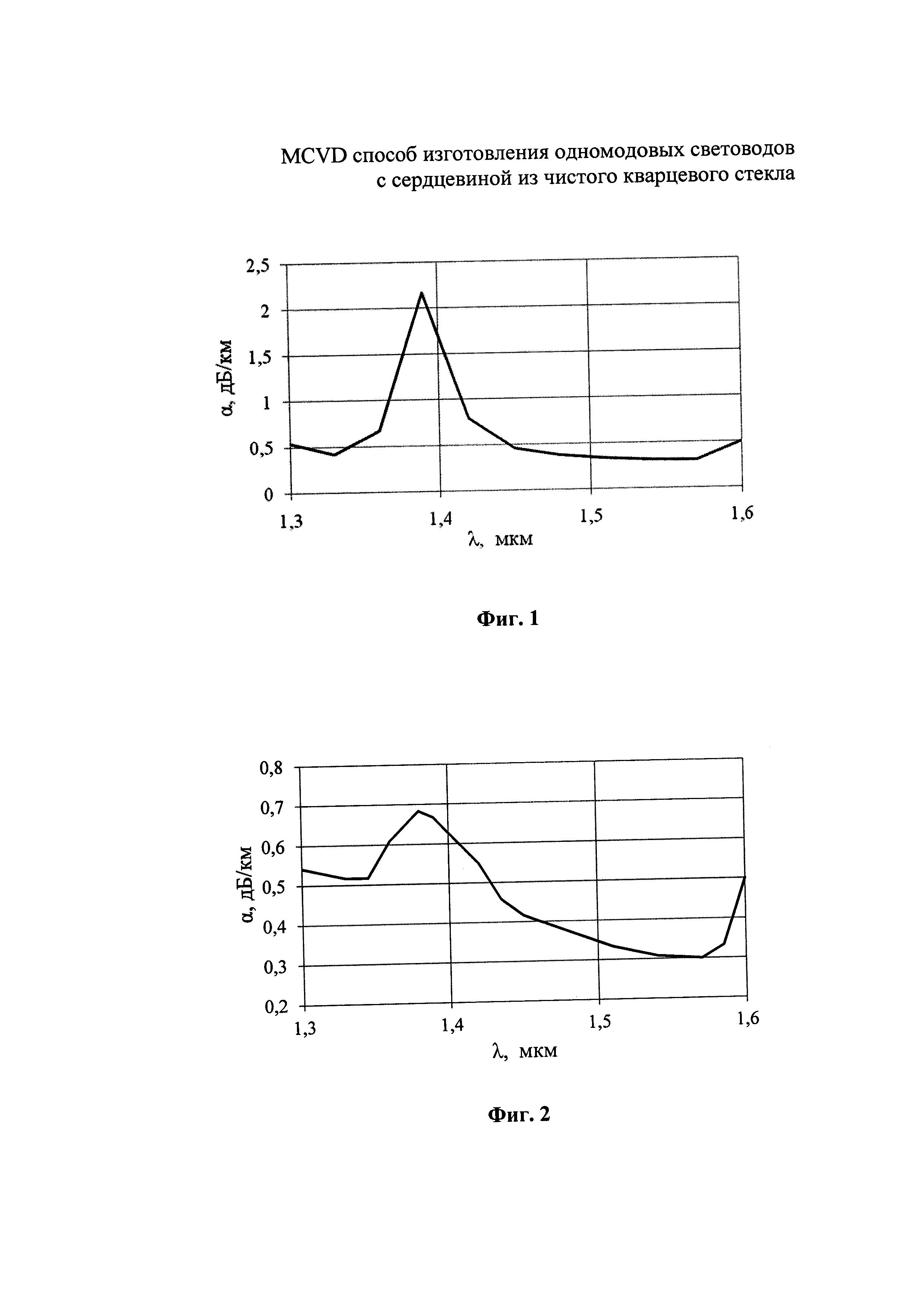Mcvd способ изготовления одномодовых световодов с сердцевиной из чистого кварцевого стекла