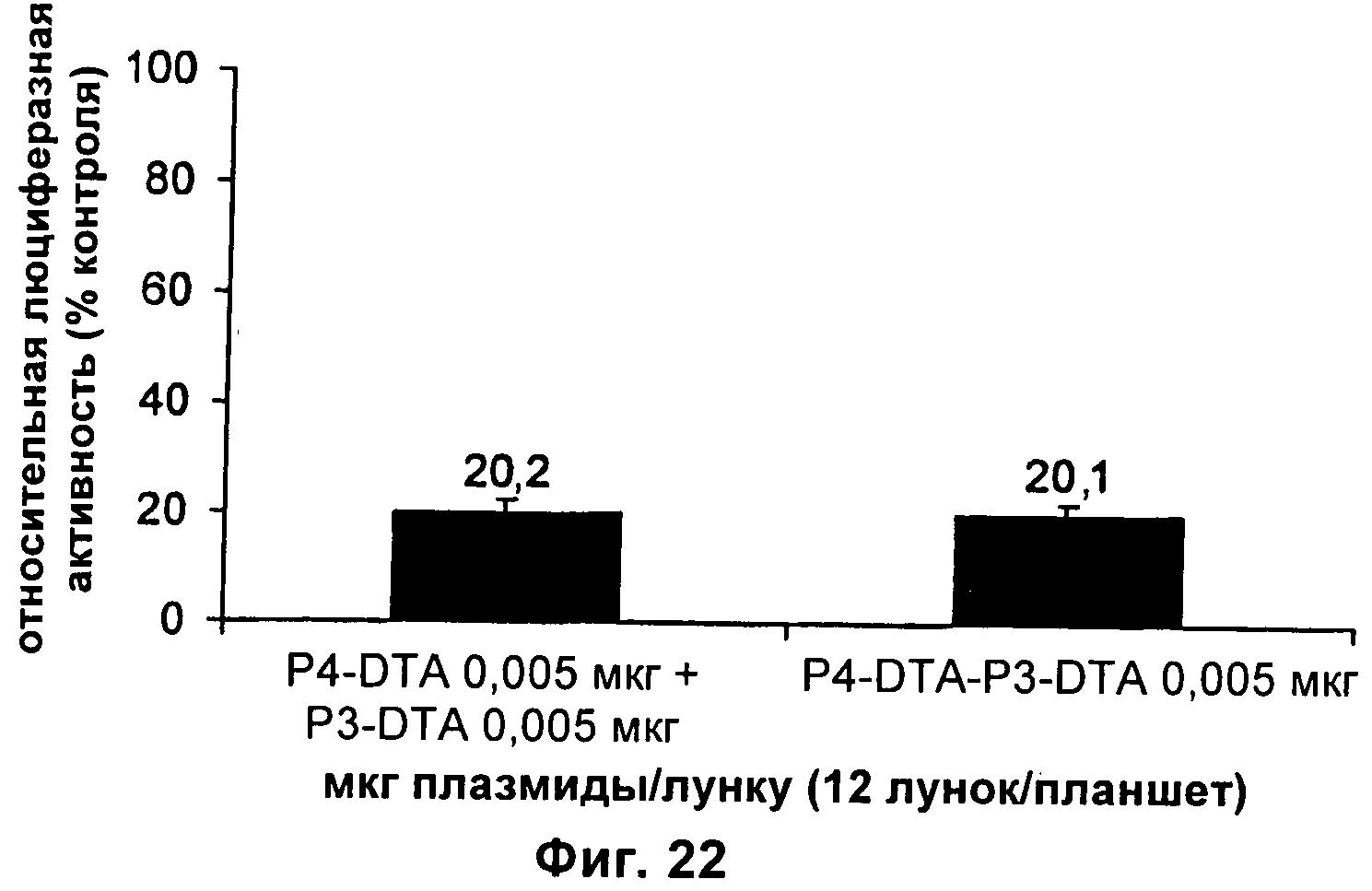 Конструкции, содержащие составные экспрессионные кассеты, для терапии рака