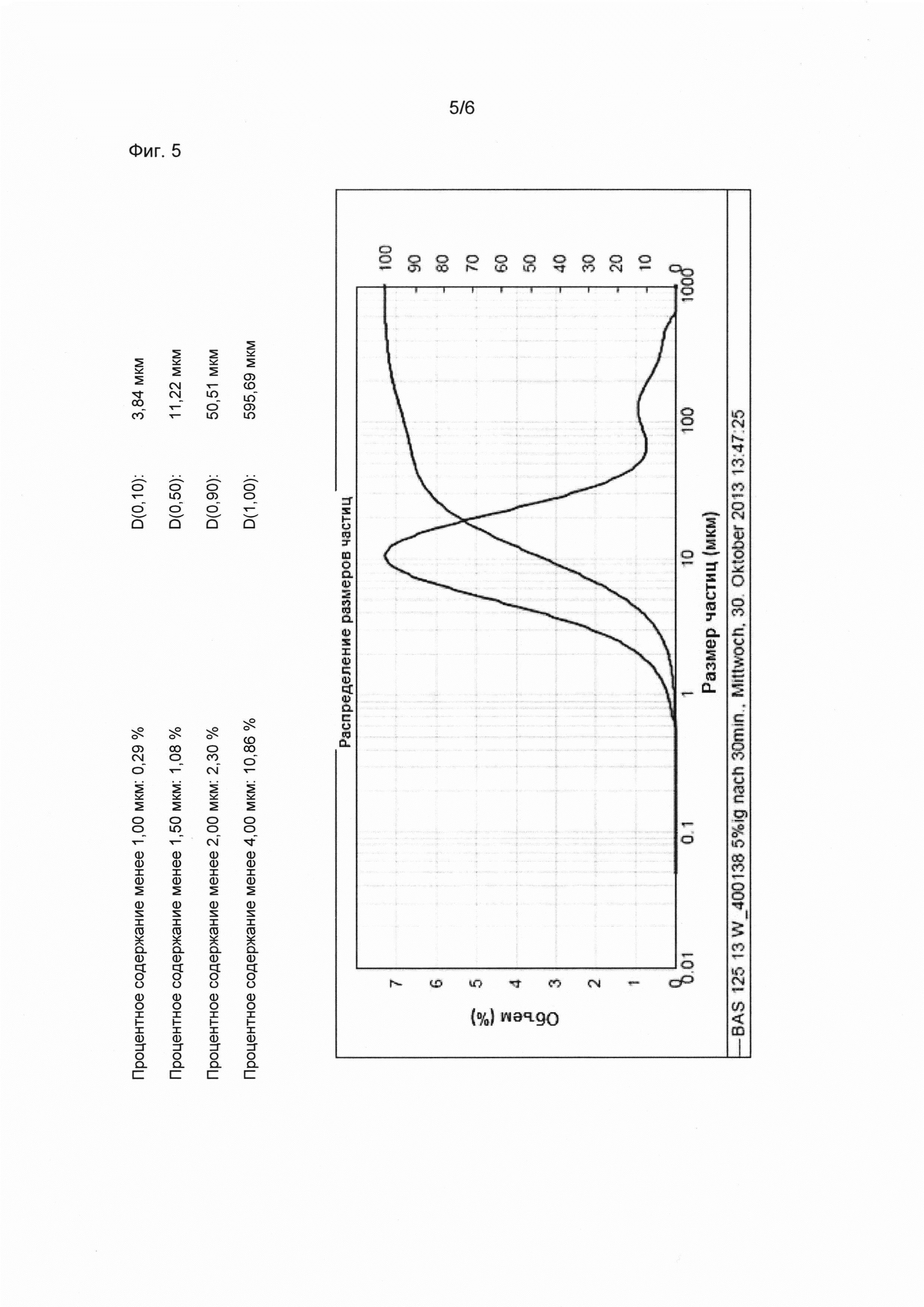 Гранулирование в кипящем слое с водными растворами прогексадион-кальций и неорганическим сульфатом