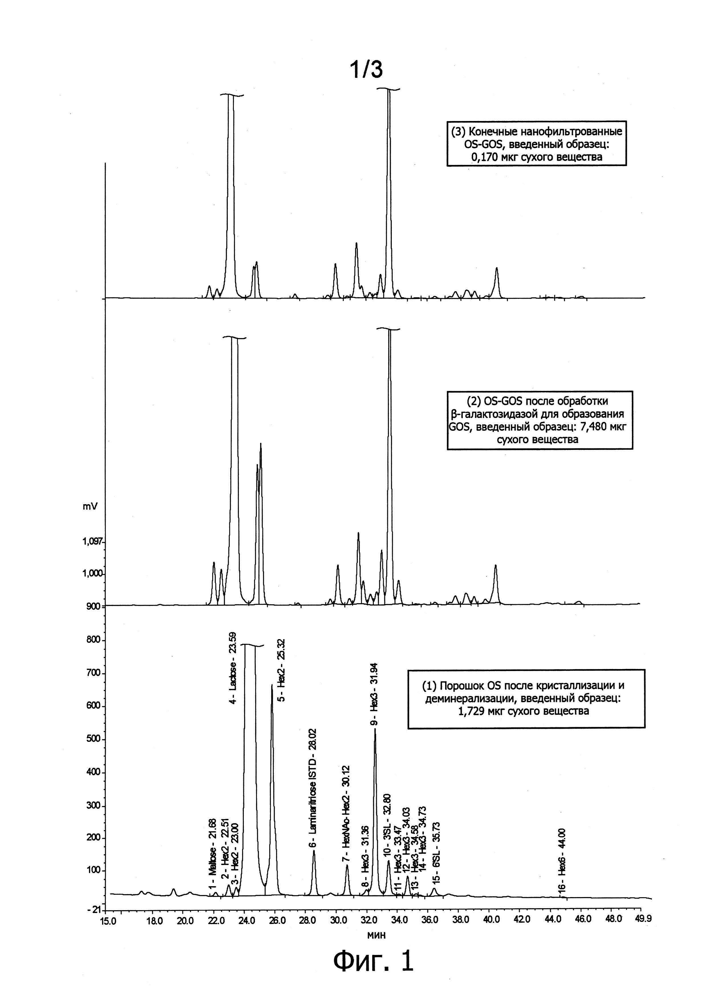 Молочная олигосахаридно-галактоолигосахаридная композиция для детской смеси, содержащая растворимую олигосахаридную фракцию, присутствующую в молоке, и имеющая низкое содержание моносахаридов, и способ получения композиции