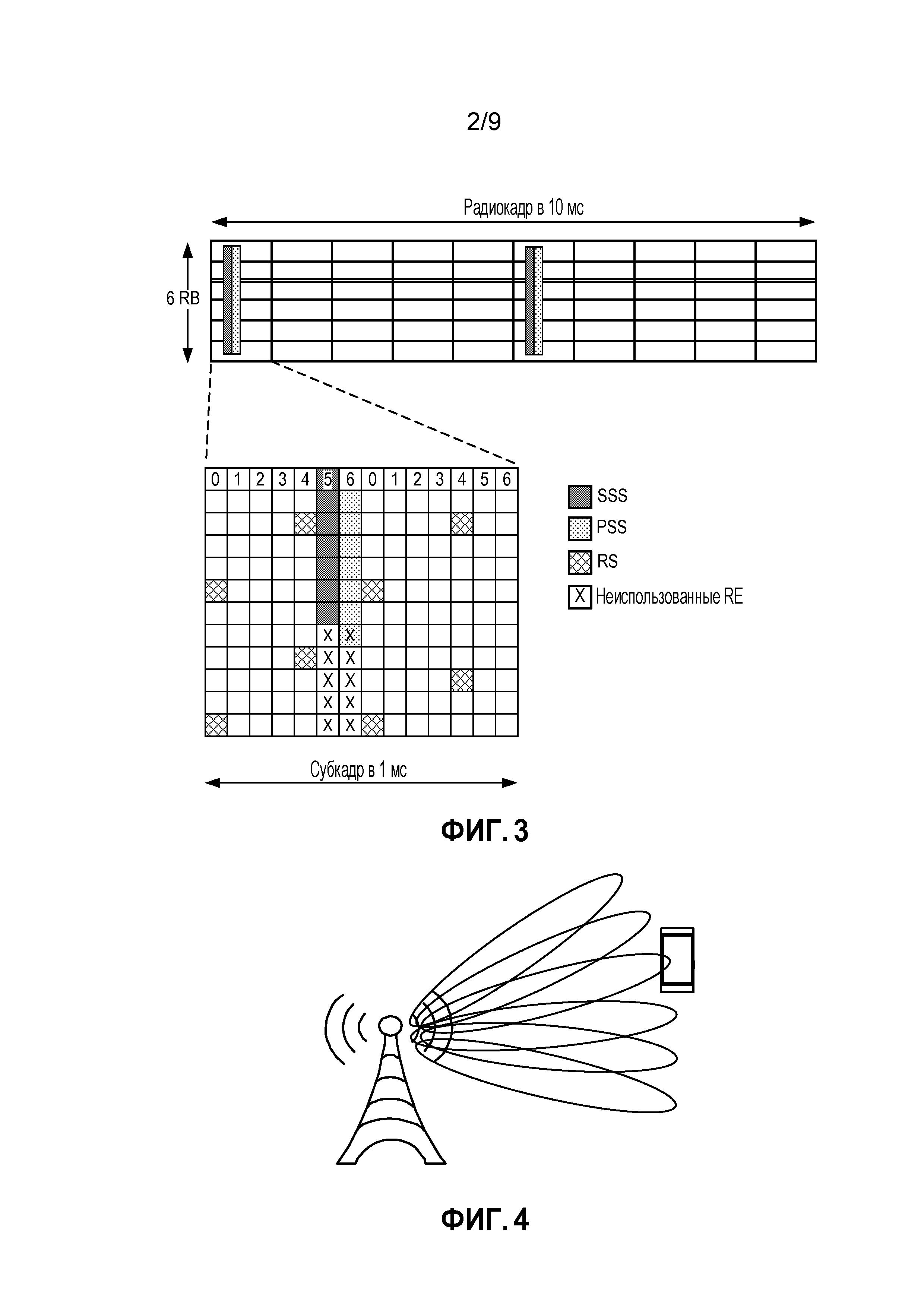 Способ и оборудование для синхронизации беспроводных устройств в системе связи на основе лучей
