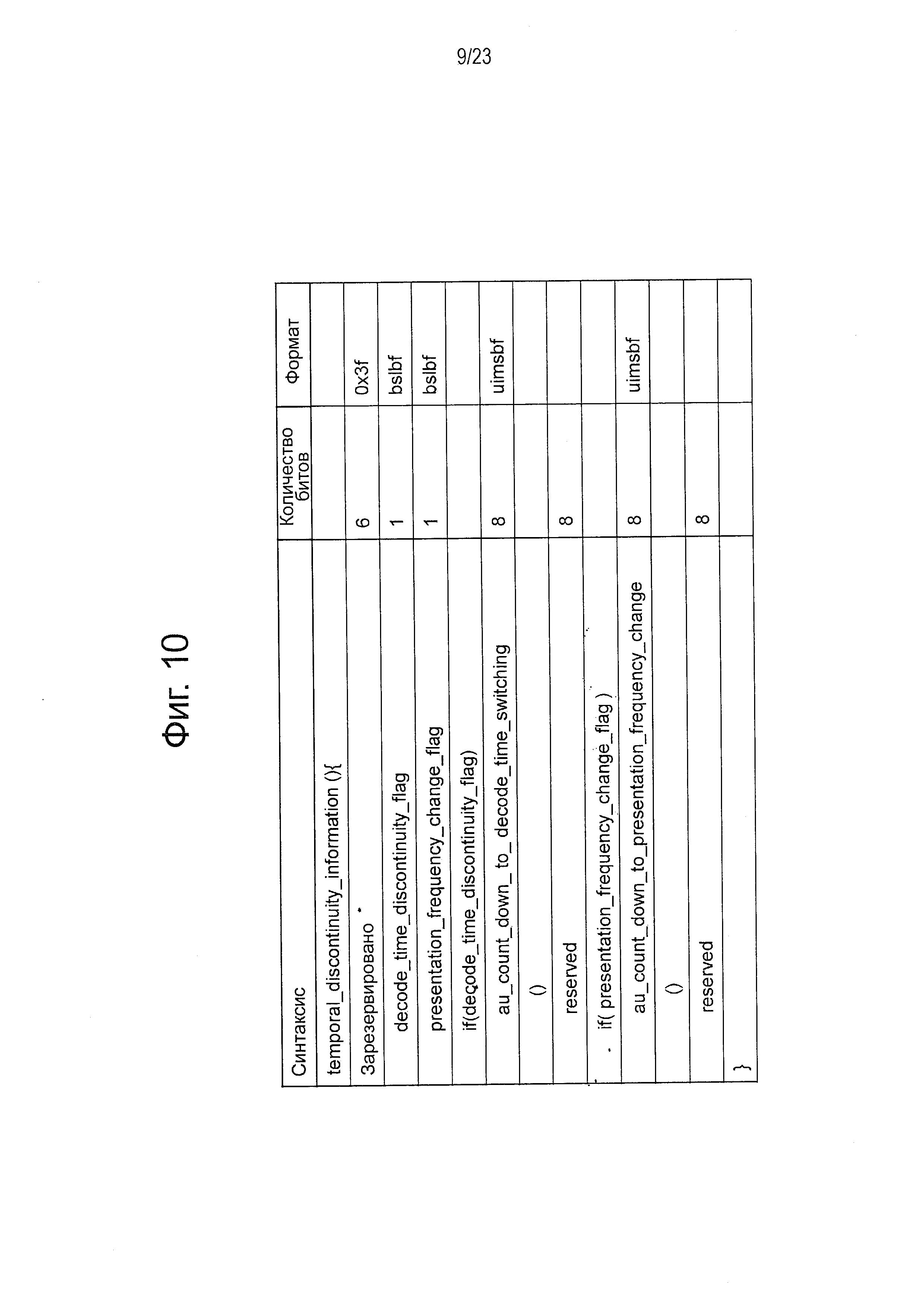 Устройство кодирования, устройство передачи и устройство приема