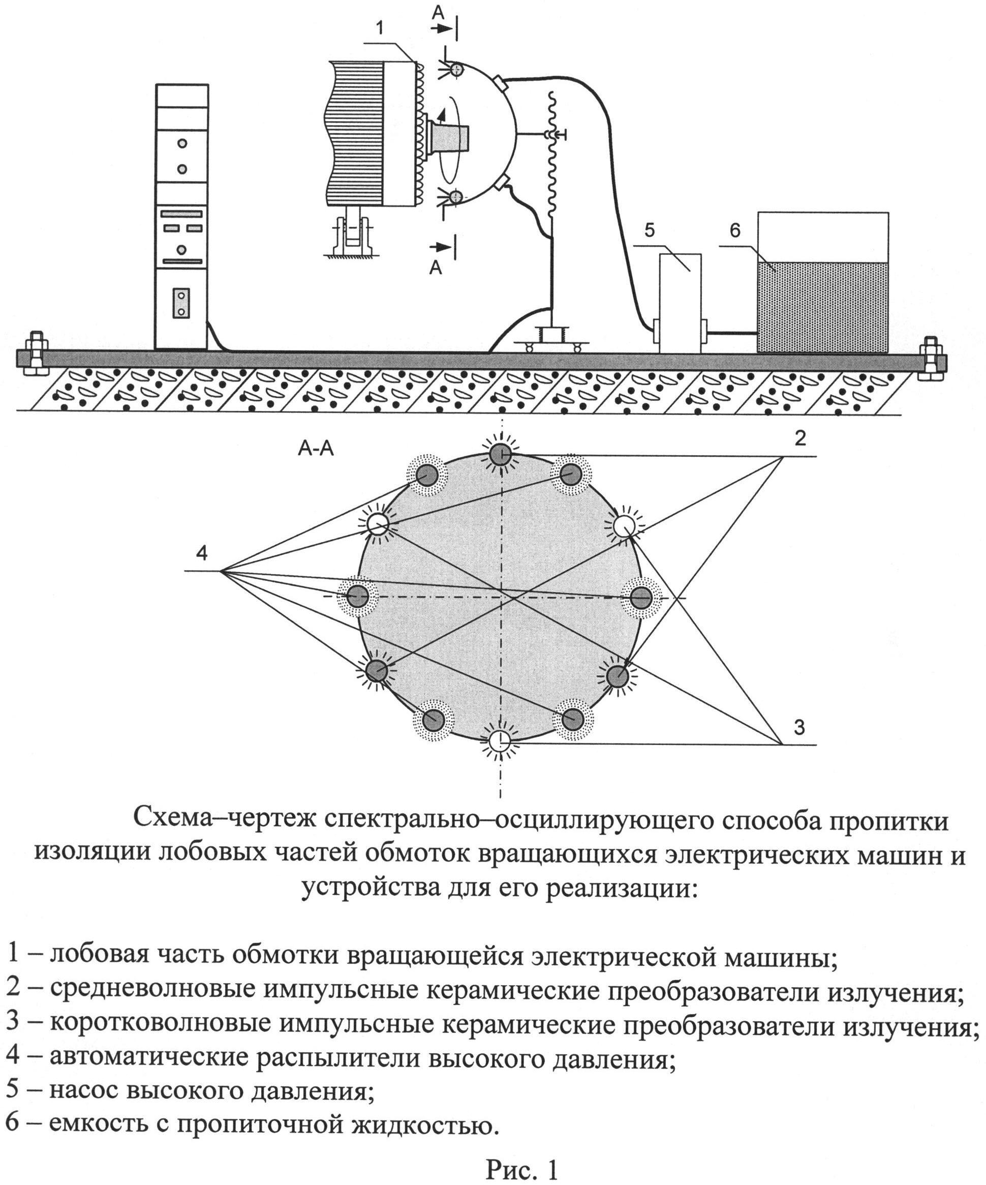 Спектрально-осциллирующий способ пропитки изоляции лобовых частей обмоток вращающихся электрических машин и устройство для его реализации