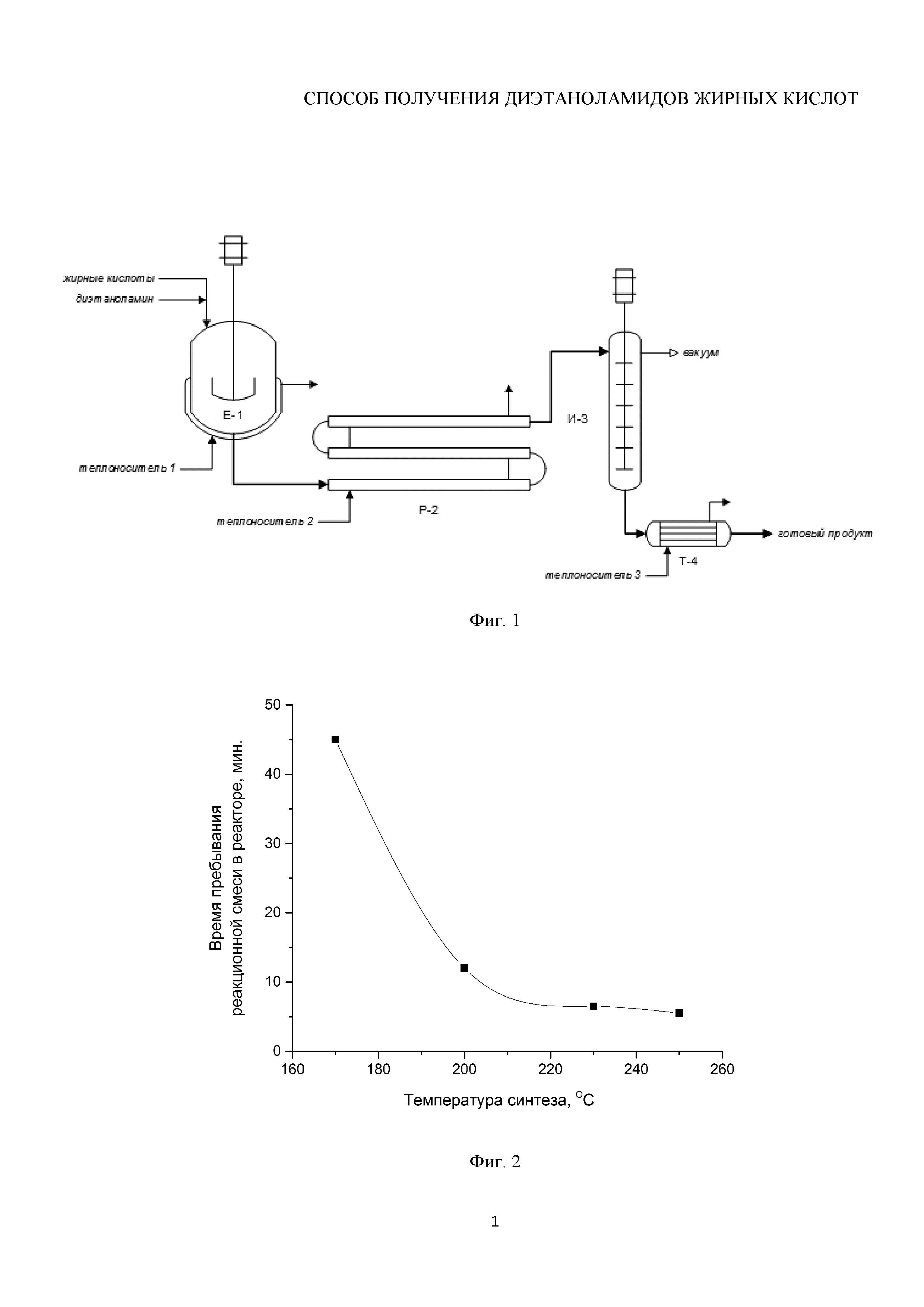 Способ получения диэтаноламидов жирных кислот
