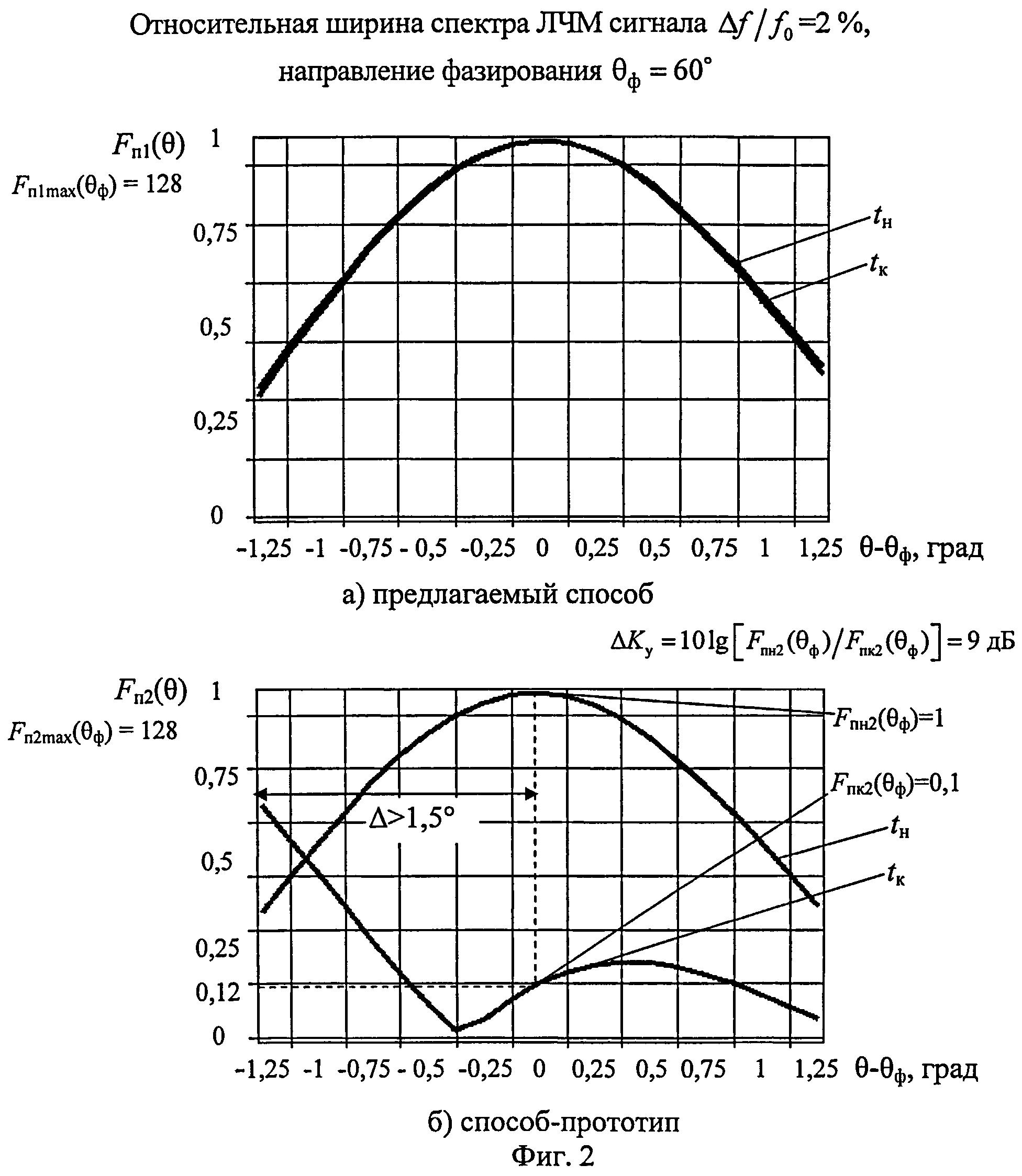 Способ цифрового формирования диаграммы направленности активной фазированной антенной решетки при излучении и приеме линейно-частотно-модулированного сигнала