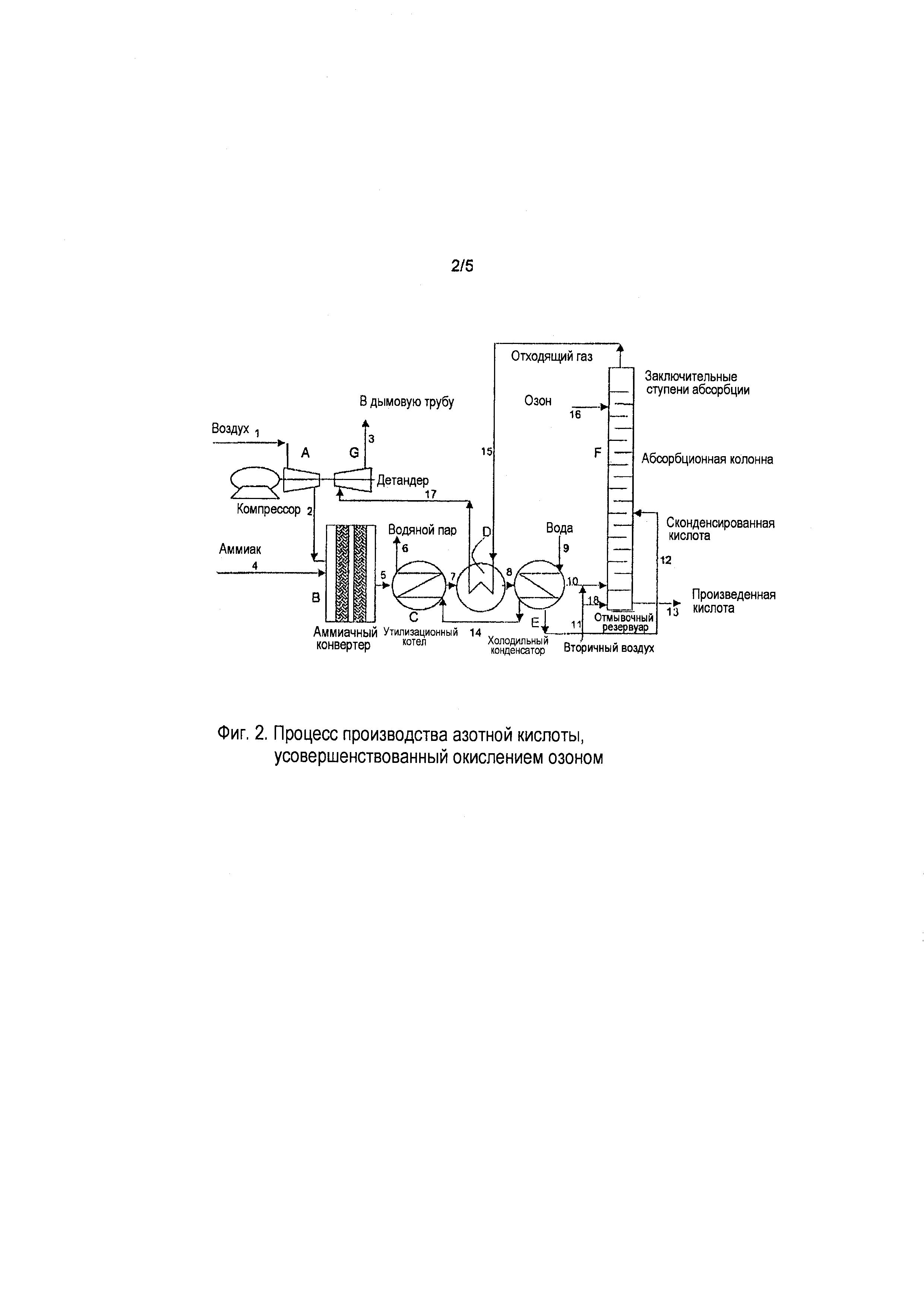 Усовершенствованное производство азотной кислоты