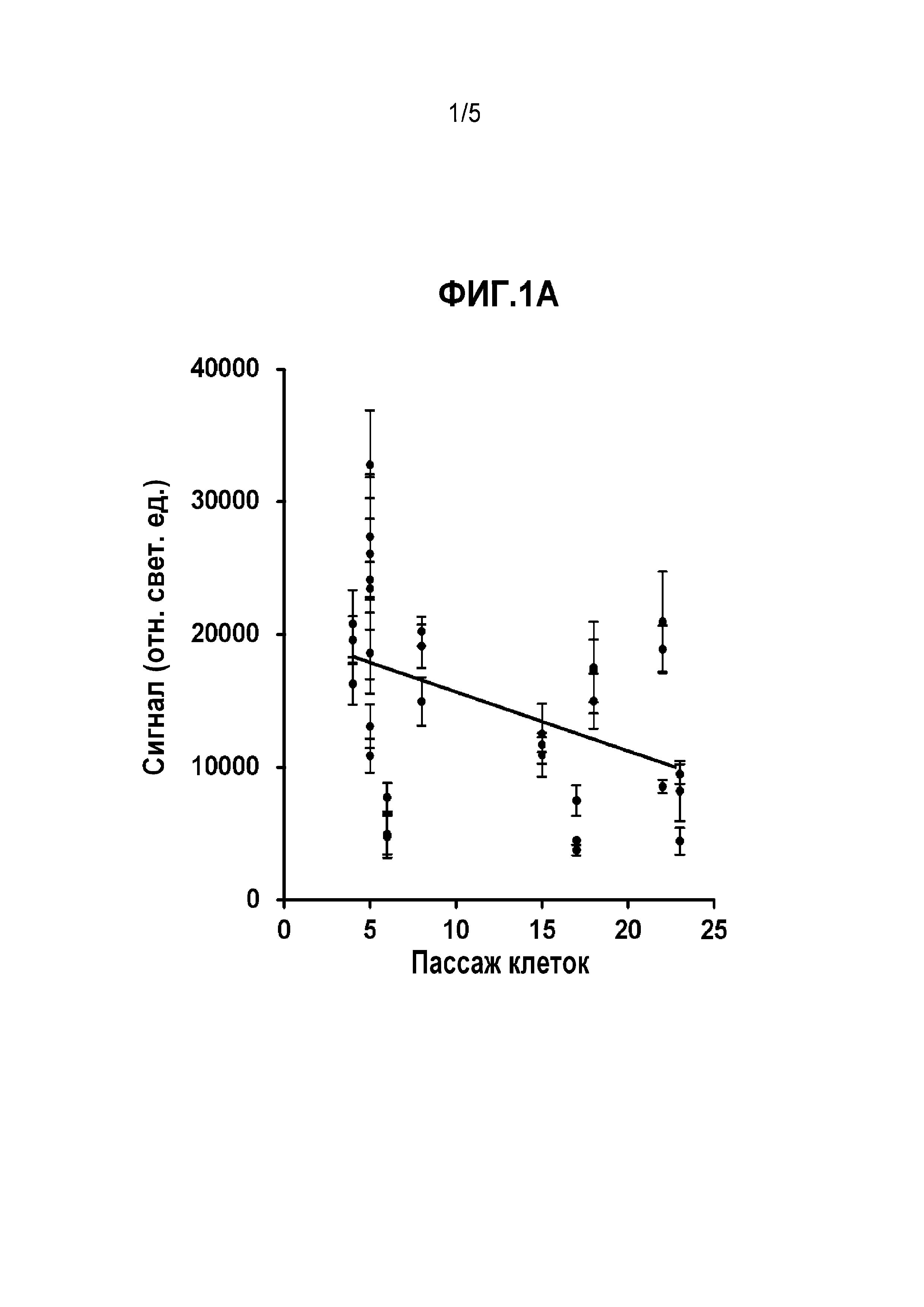 Вектор aav и анализ на нейтрализующие антитела против aav (аденоассоциированного вируса)