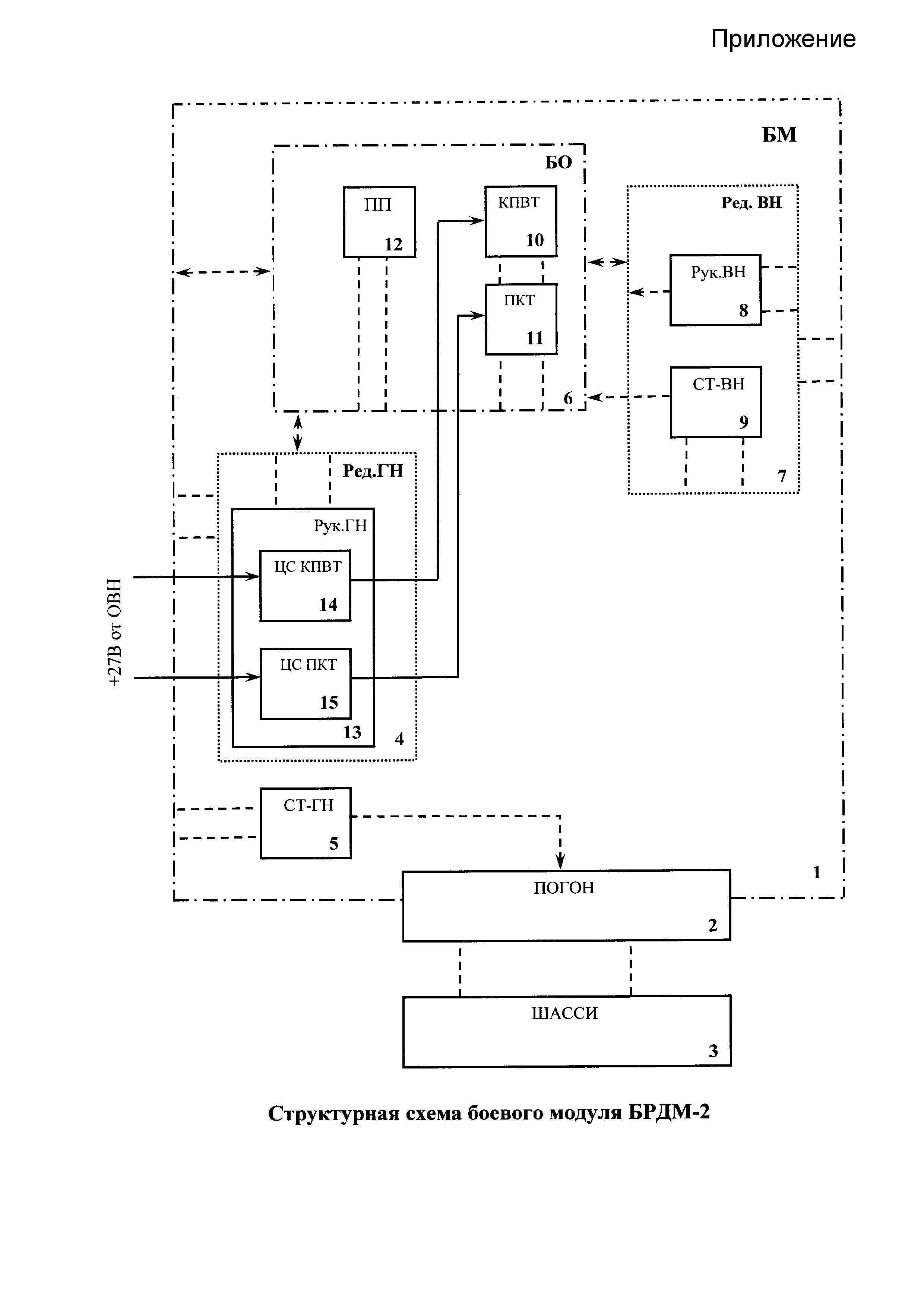 Стабилизатор вооружения дистанционно управляемого боевого модуля