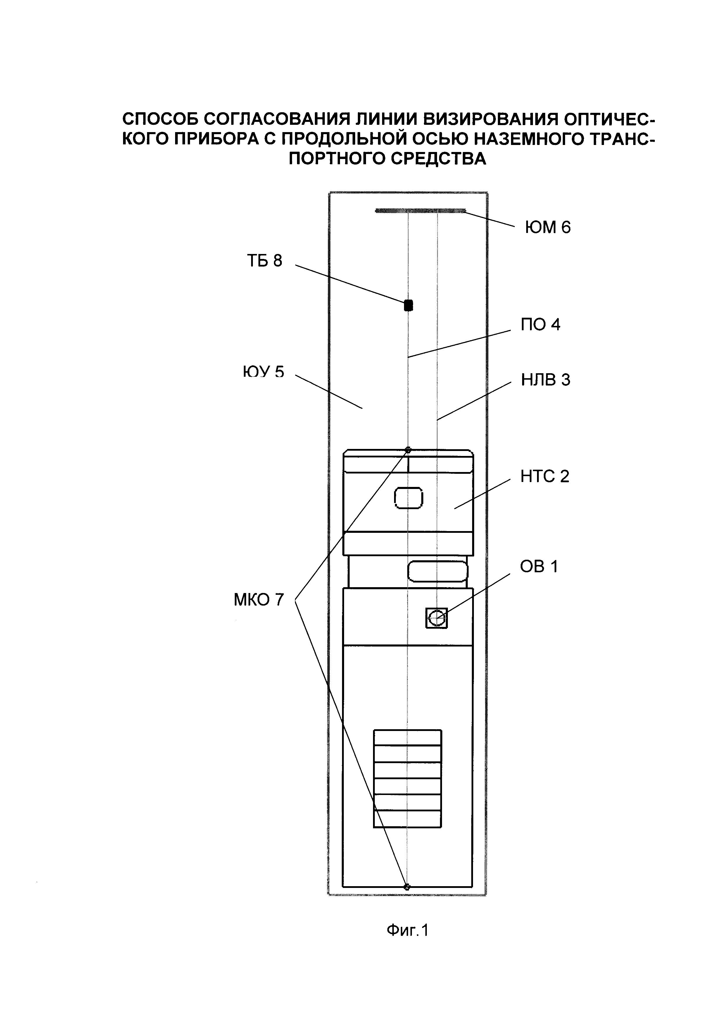 Способ согласования линии визирования оптического прибора с продольной осью наземного транспортного средства