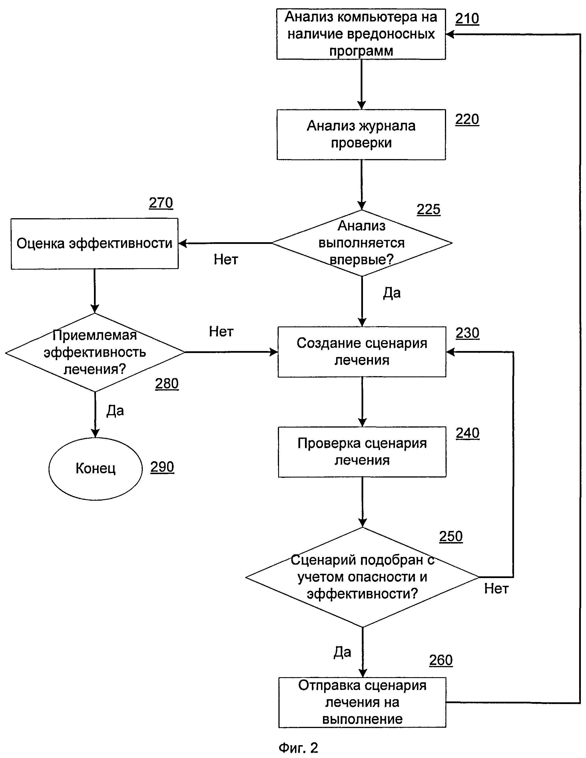 Система и способ эффективного лечения компьютера от вредоносных программ и последствий их работы