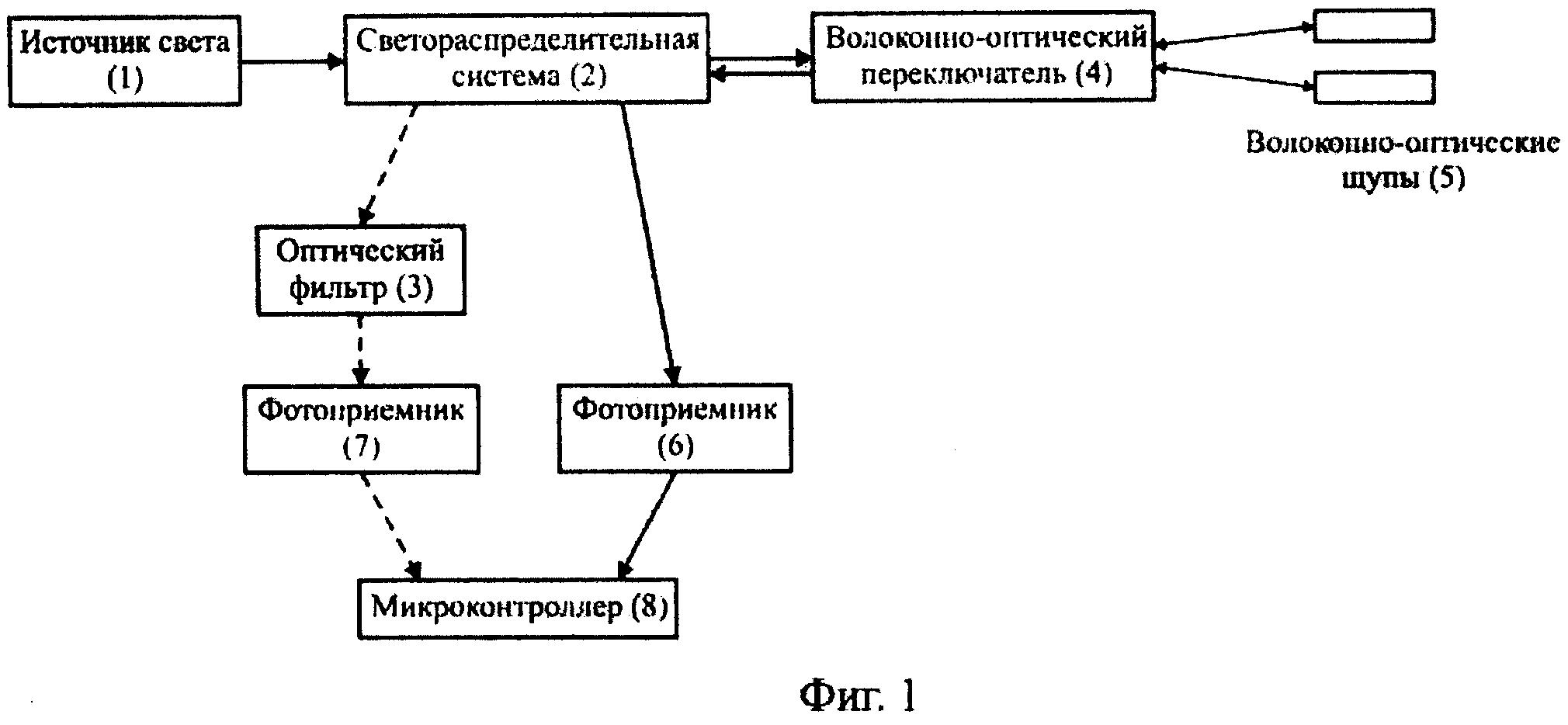 ВОЛОКОННО-ОПТИЧЕСКИЙ ТЕРМОМЕТР
