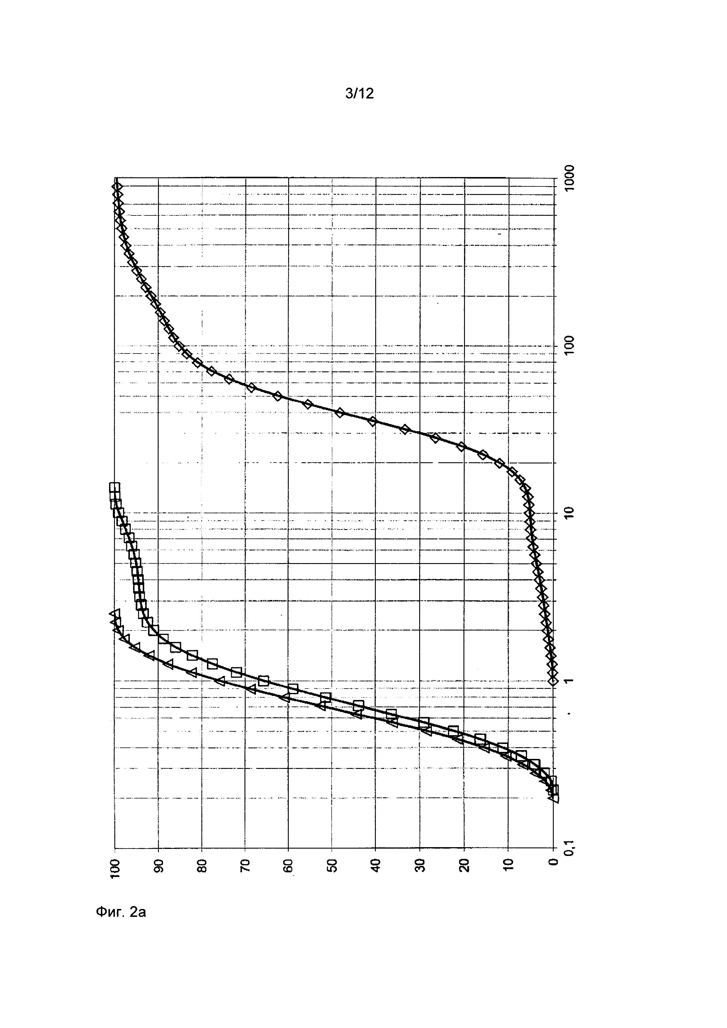 Способ получения каталитически активной массы в виде смеси содержащего молибден и ванадий многоэлементного оксида по меньшей мере с одним оксидом молибдена