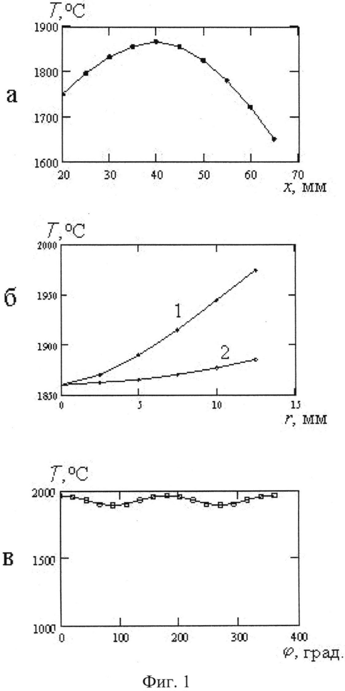 Способ изготовления оптического волокна с эллиптической сердцевиной