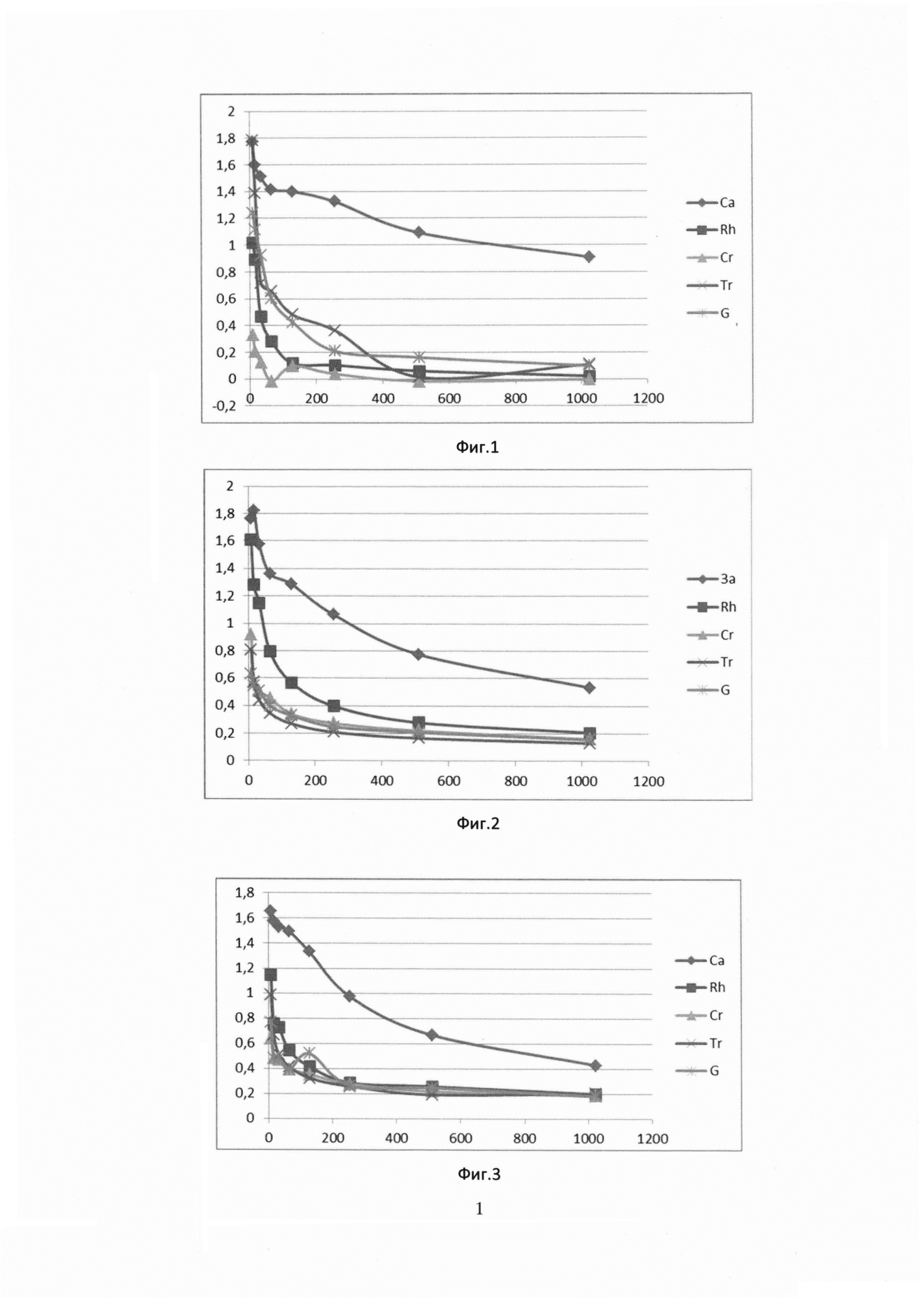 Способ получения специфических антигенных препаратов из клинически значимых дрожжевых грибов