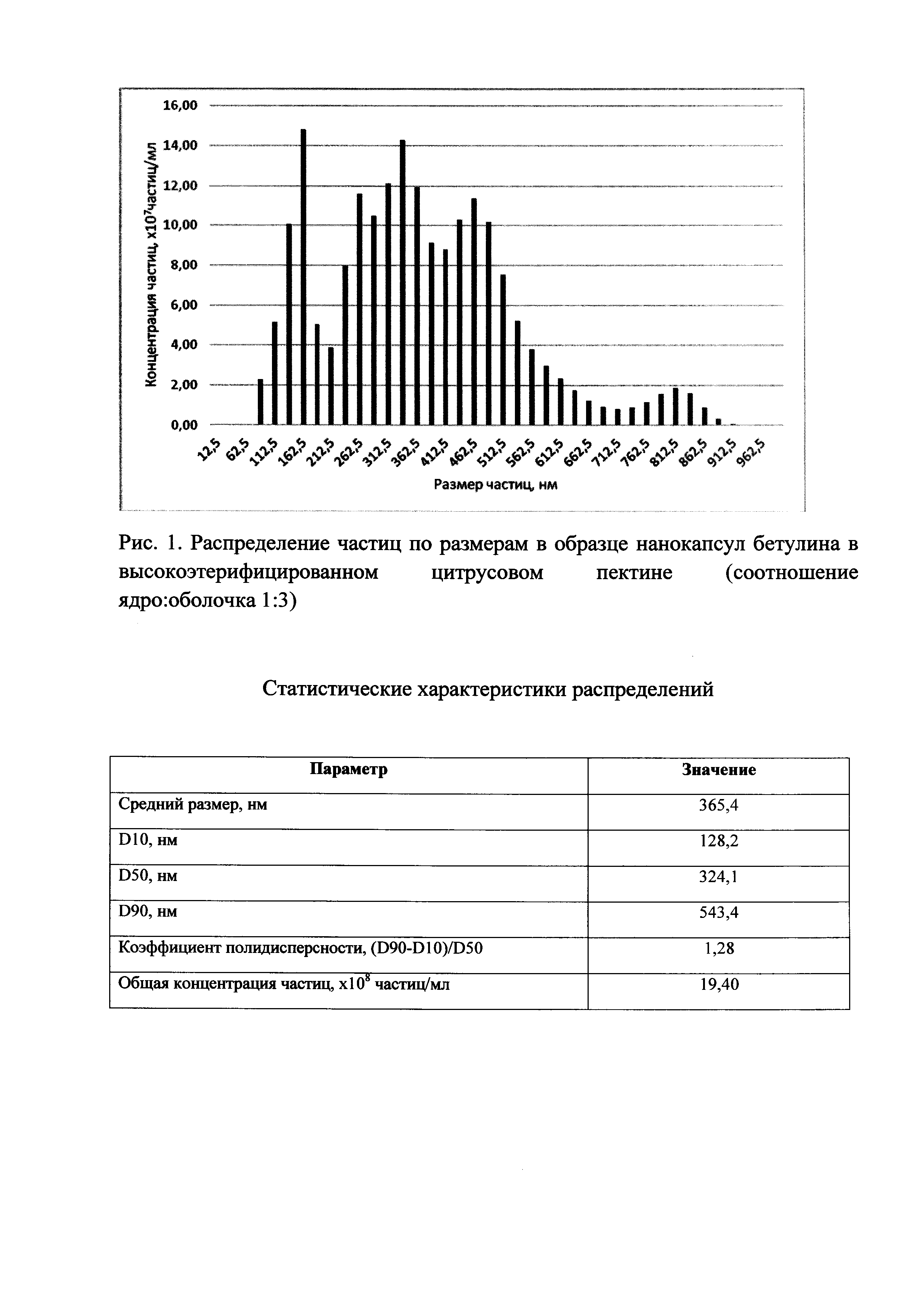 Способ получения нанокапсул бетулина