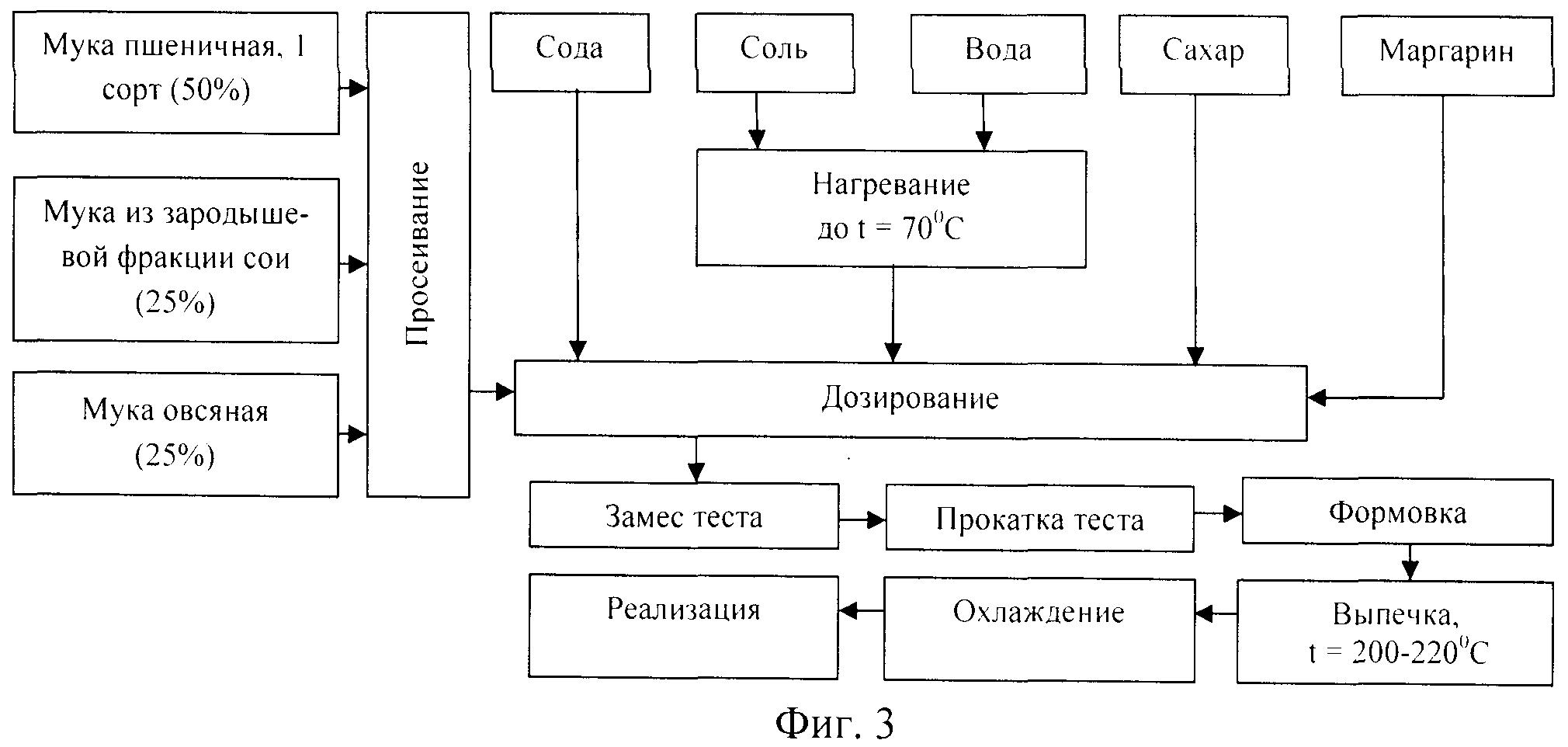 Способ получения хлебобулочных и мучных кондитерских изделий функциональной направленности