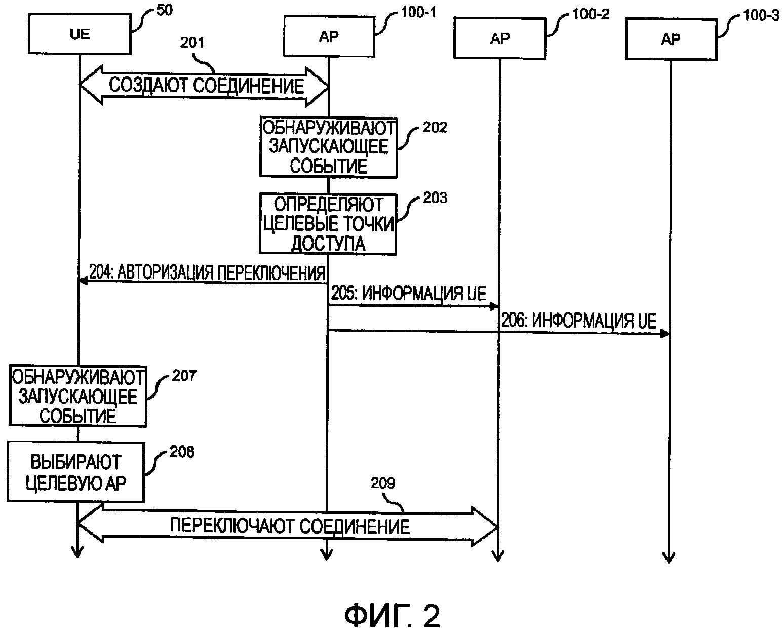 Автономное переключение соединения в сети беспроводной связи