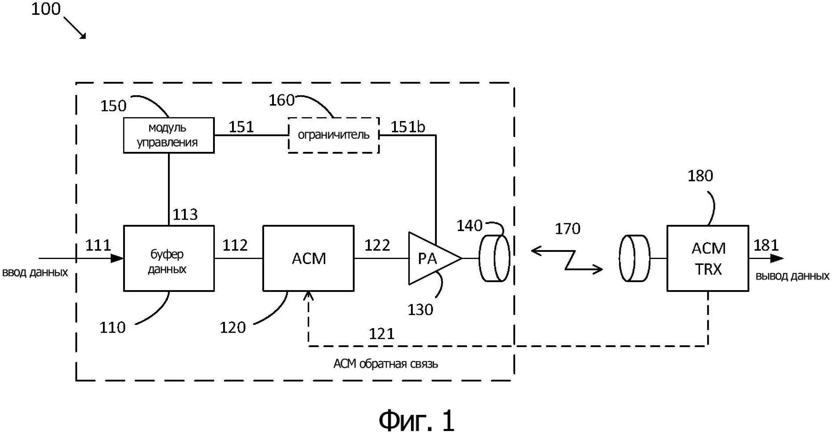 Энергоэффективное управление мощностью передатчика