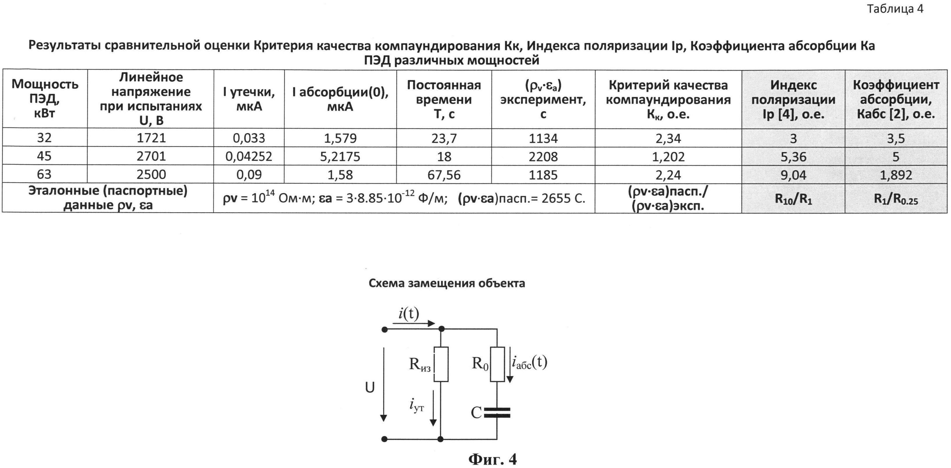 Способ определения качества компаундирования обмоток электрических машин