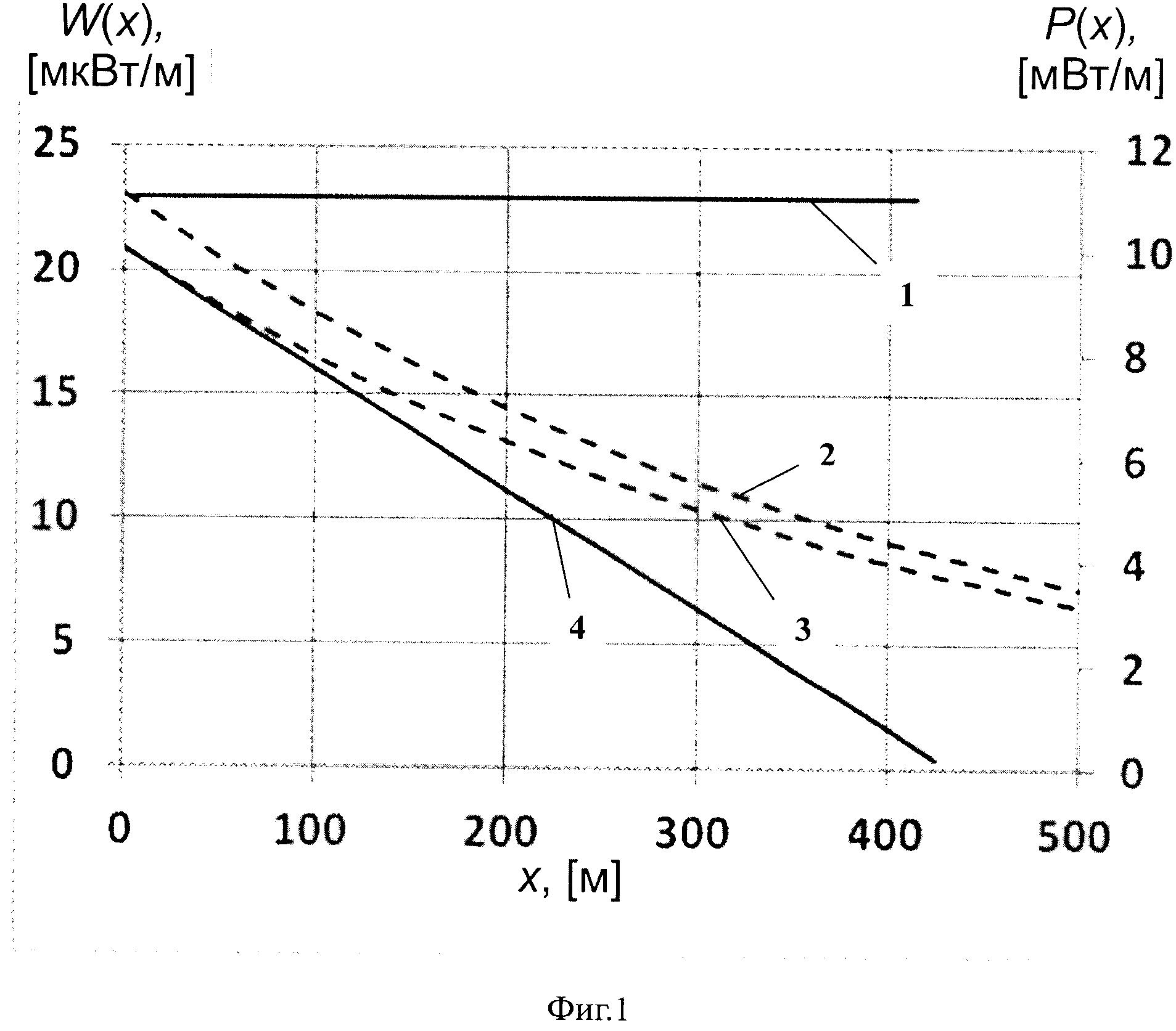 Светоизлучающий волоконный световод на основе кварцевого стекла